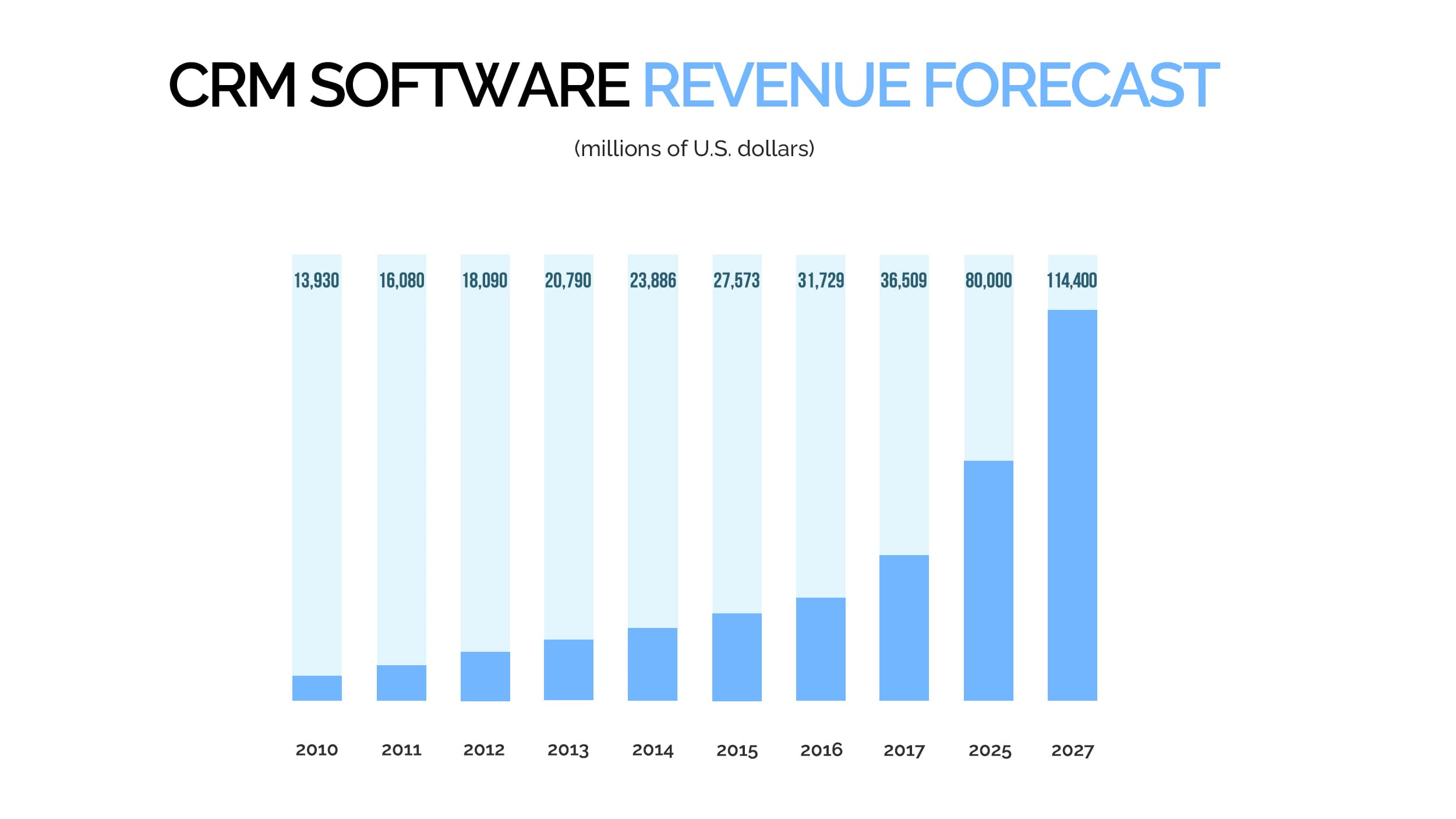 CRM software revenue forcast