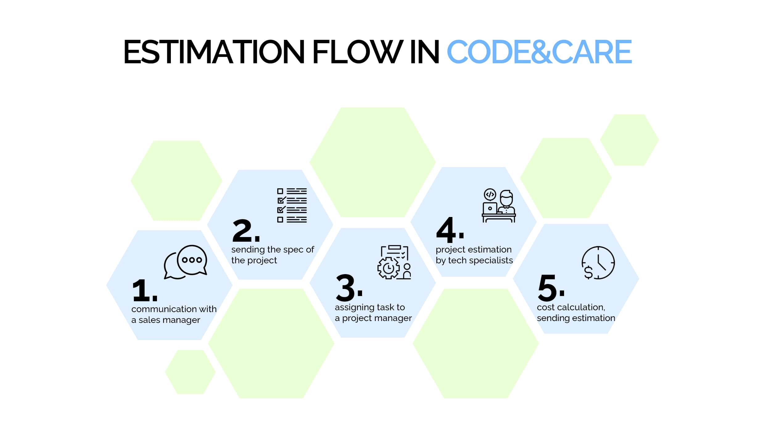 Estimation flow in Code&Care