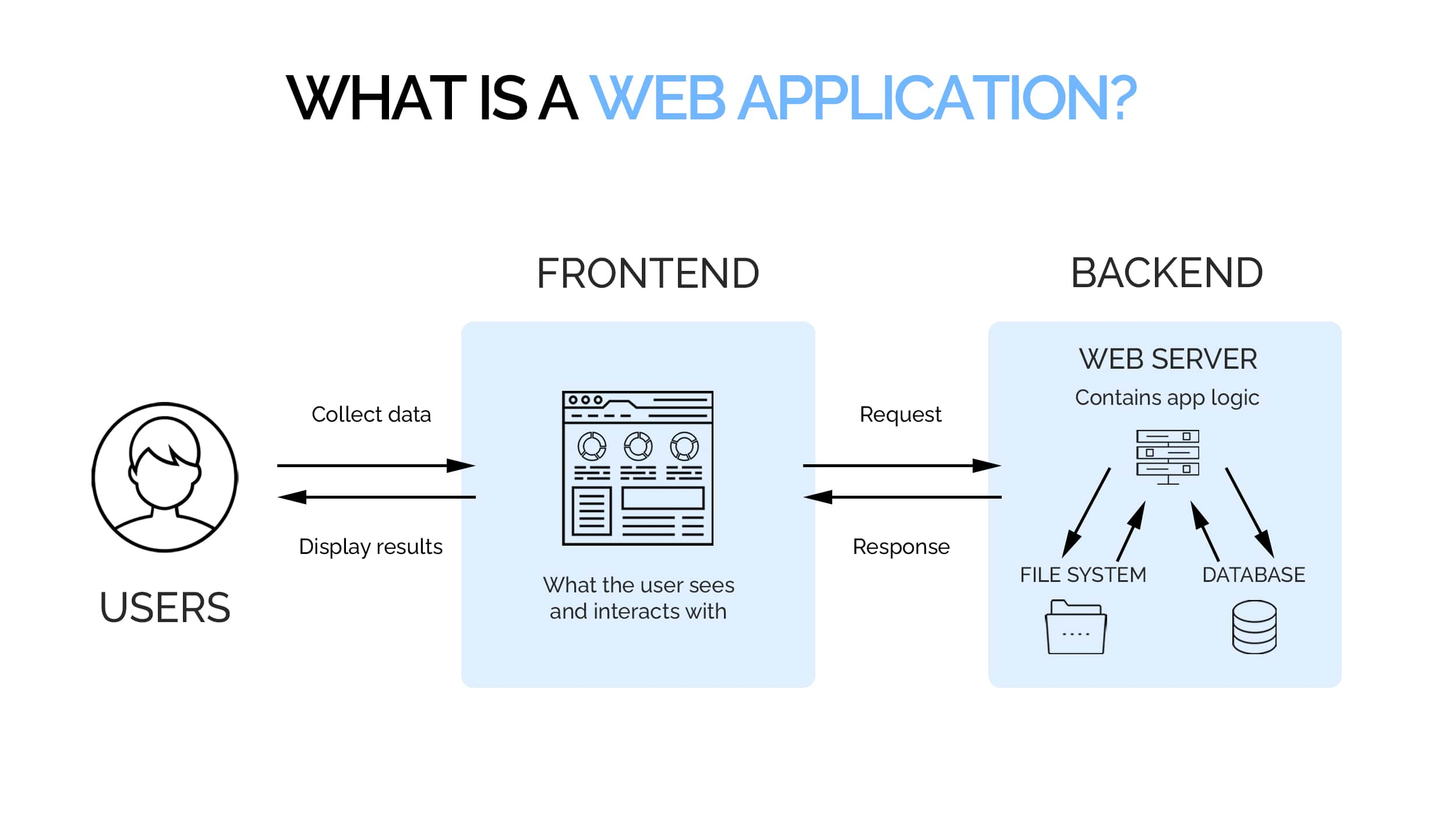 Web application development architecture