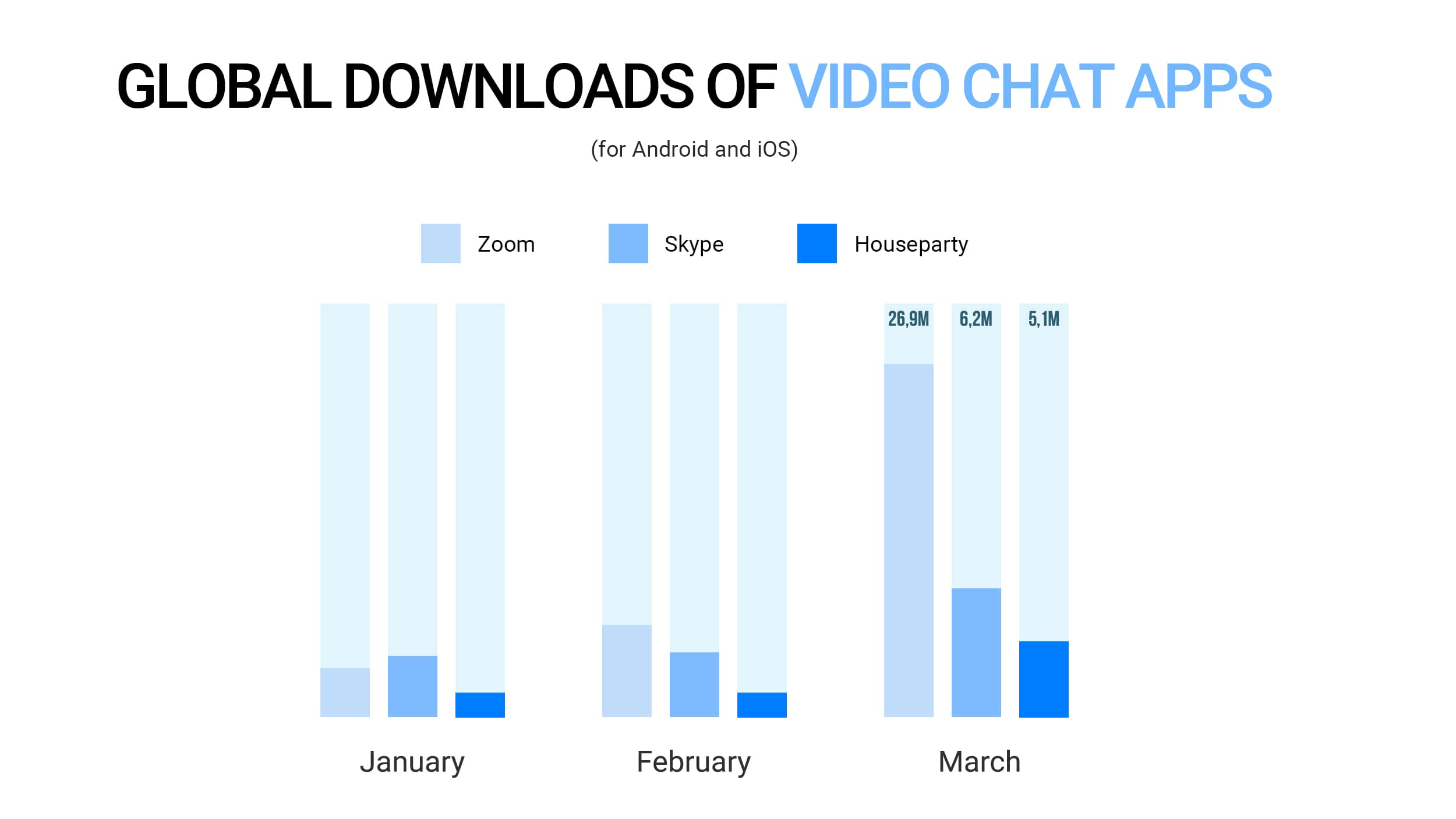 Global downloads of video chat apps statistic