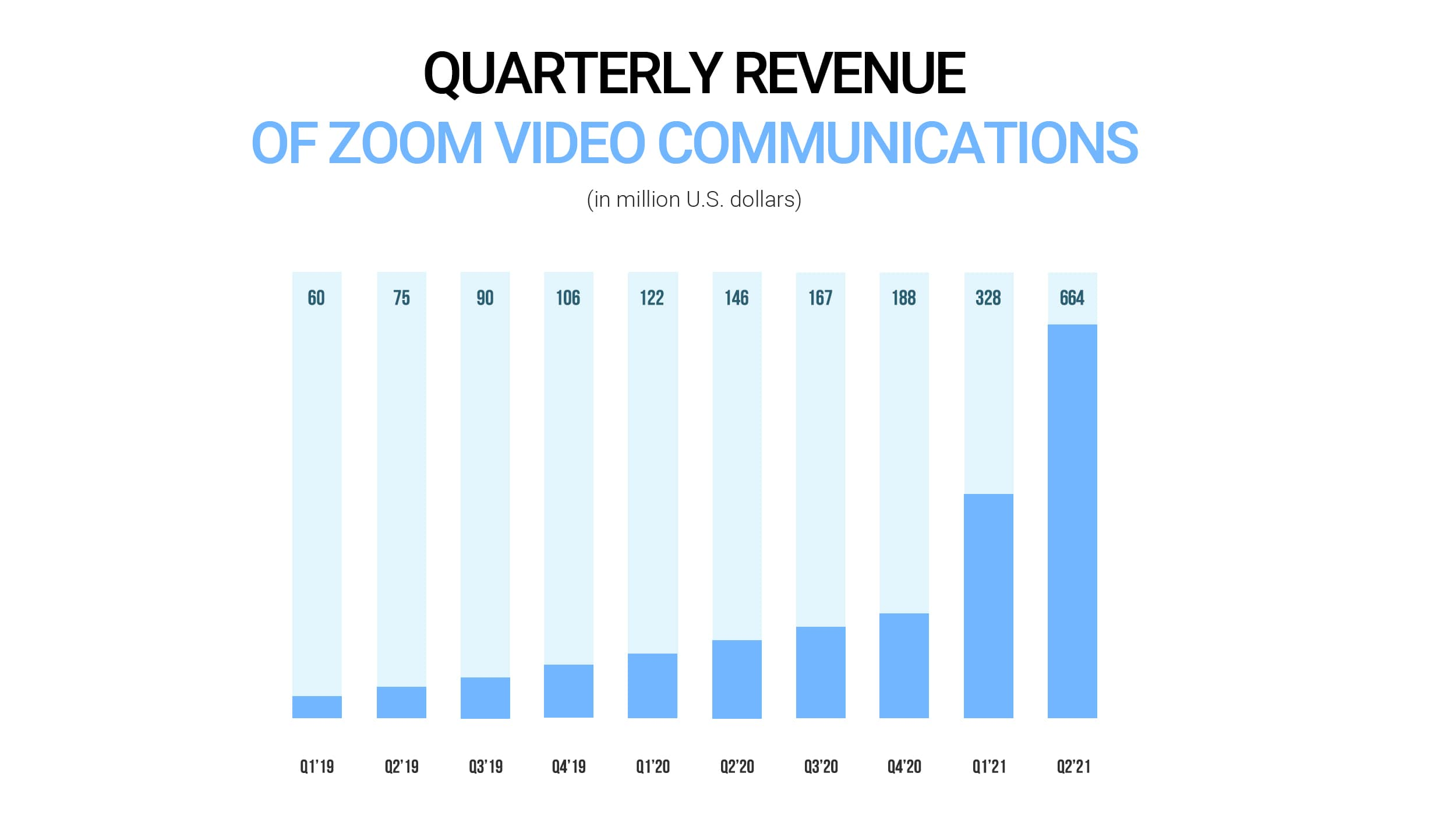 Quarterly revenue of Zoom video communications