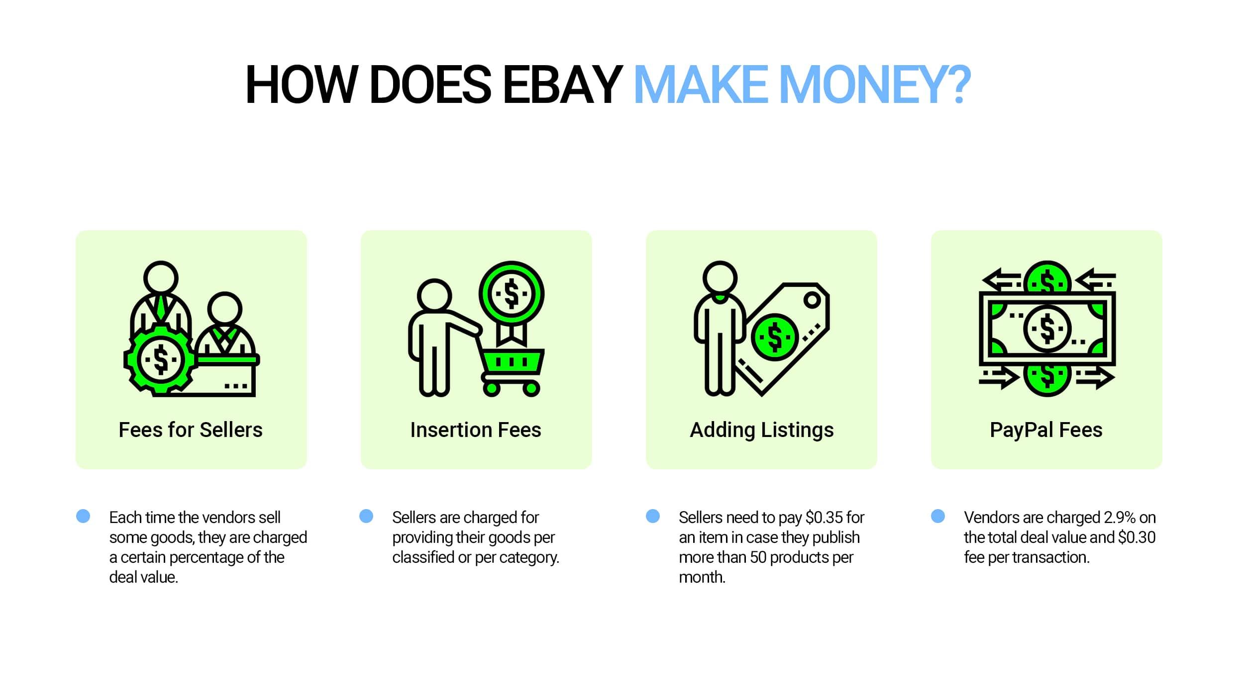 eBay's monetization strategy