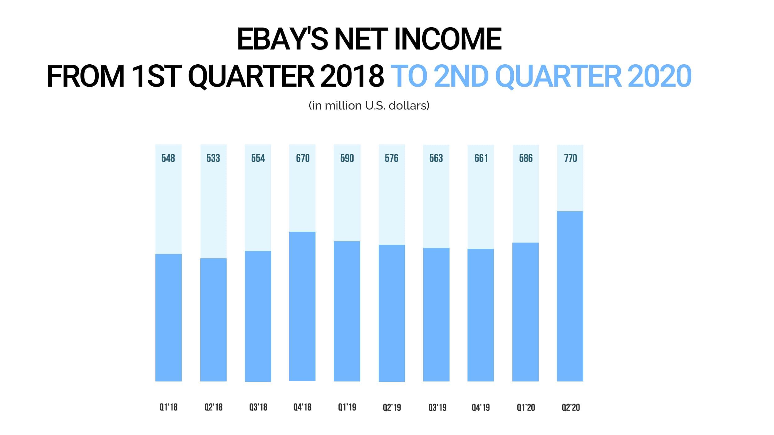 eBay's net income