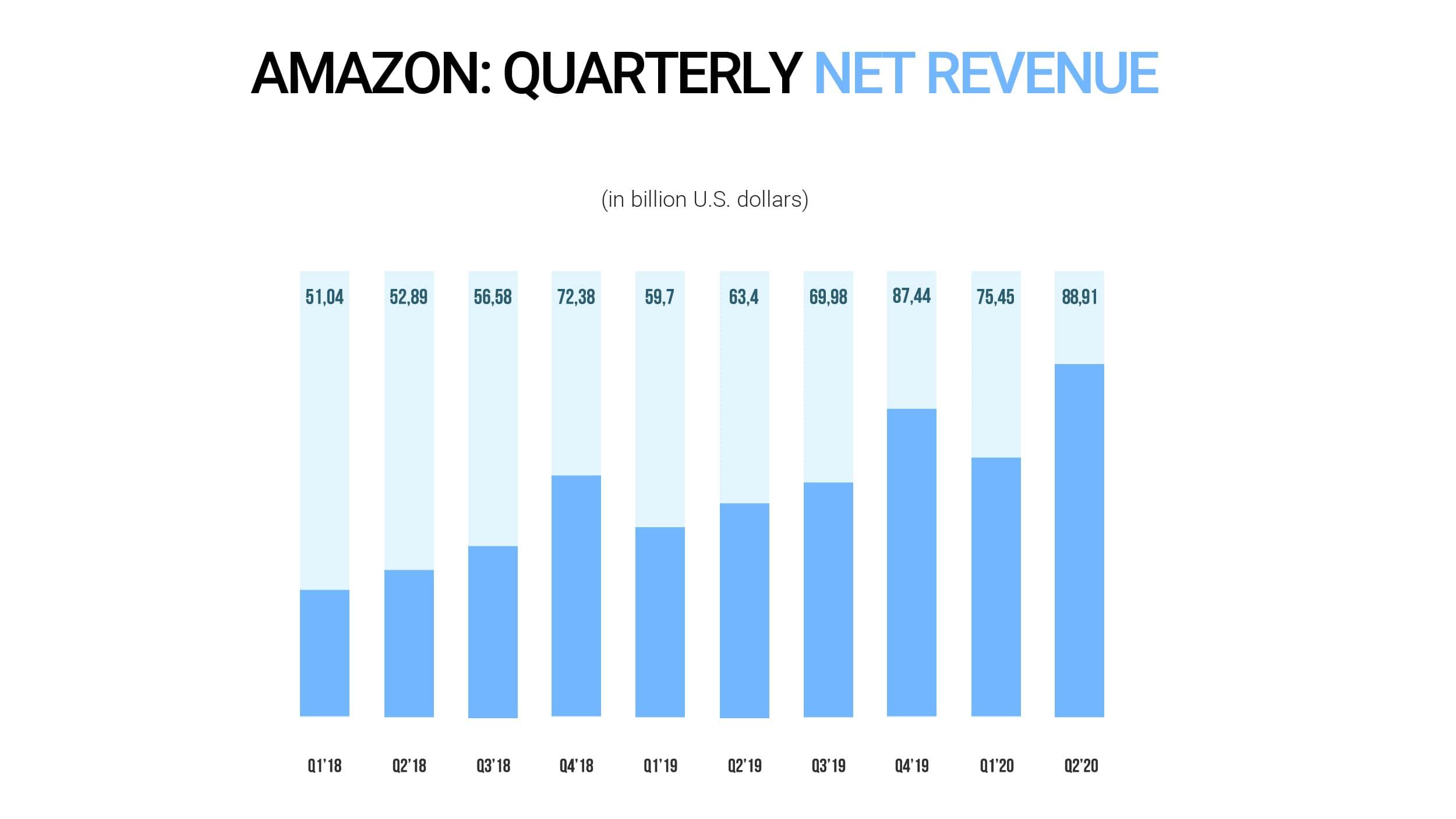 Amazon quarterly net revenue 20018-2020
