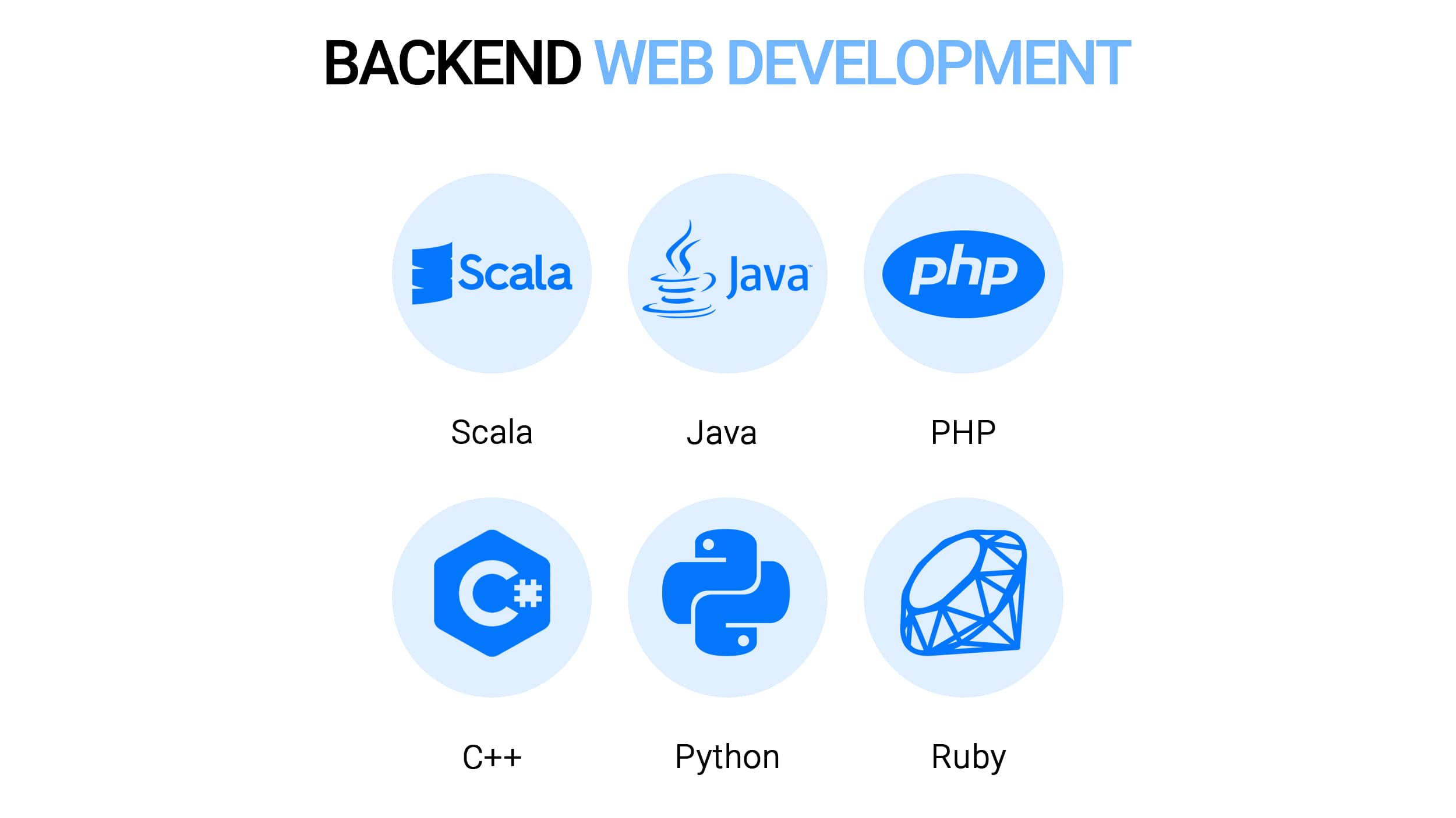 Best technology stack for web application (back end)