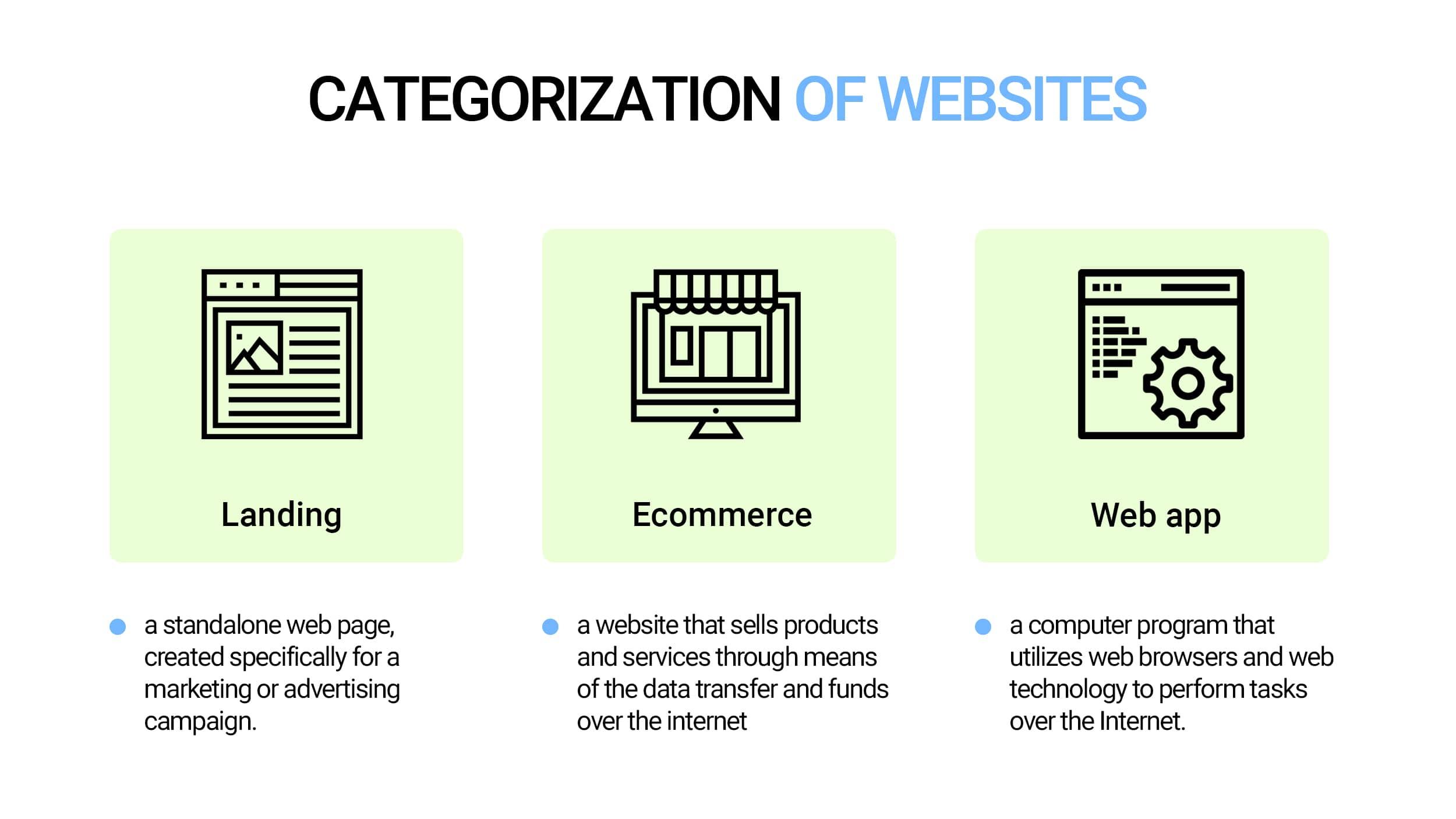 Categorization of websites