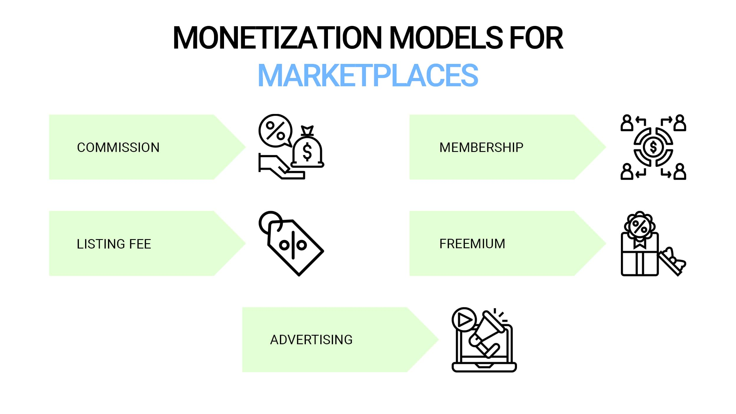 Monetization models for marketplaces