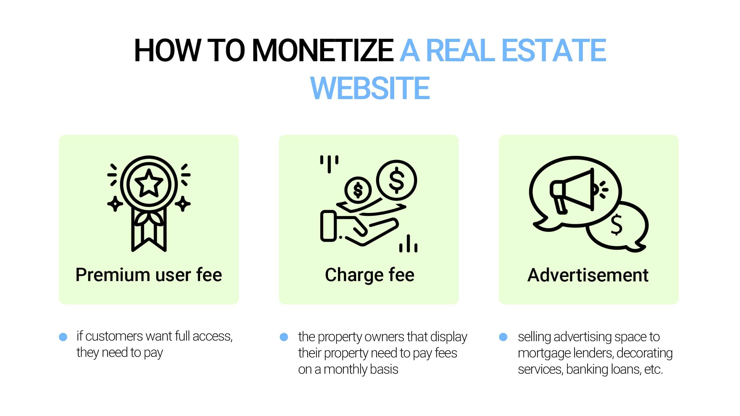Monetization strategies for real estate websites