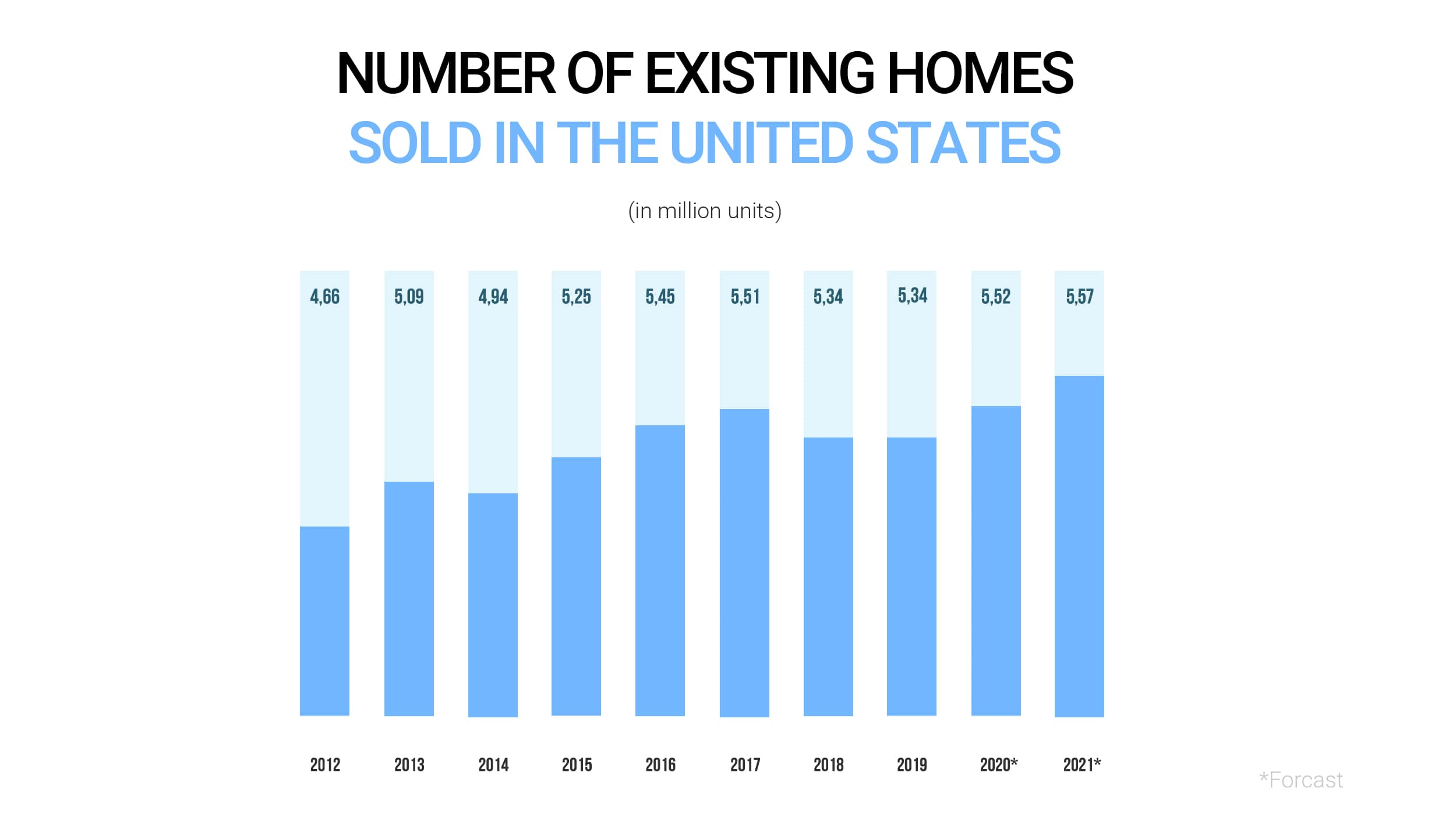 Number of existing homes sold in the United States from 2012 to 2021