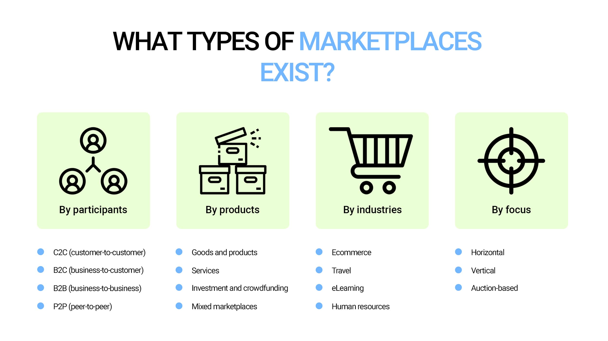 Types of marketplaces