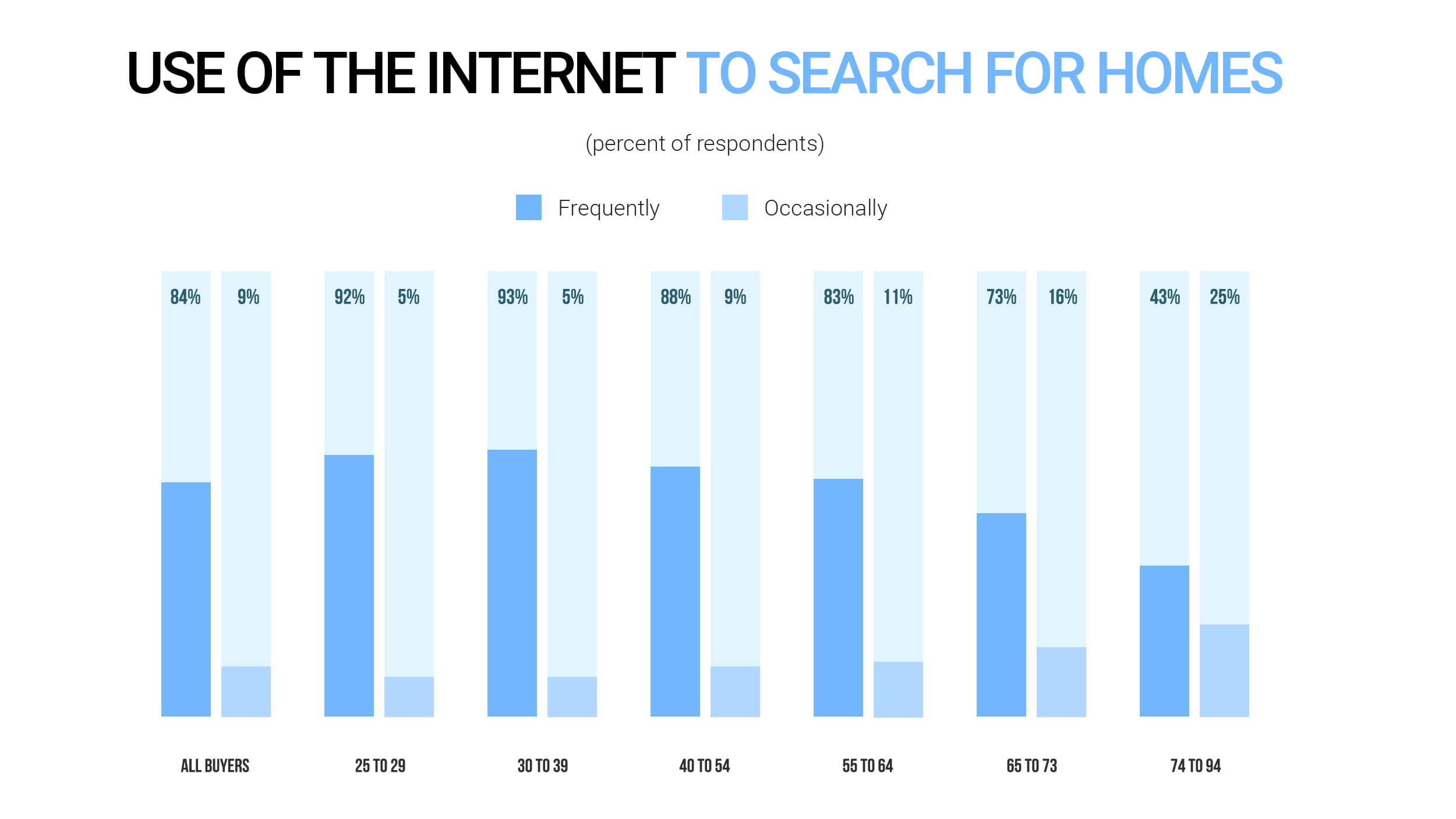 Use of the Internet to search for homes (NARs statistics)