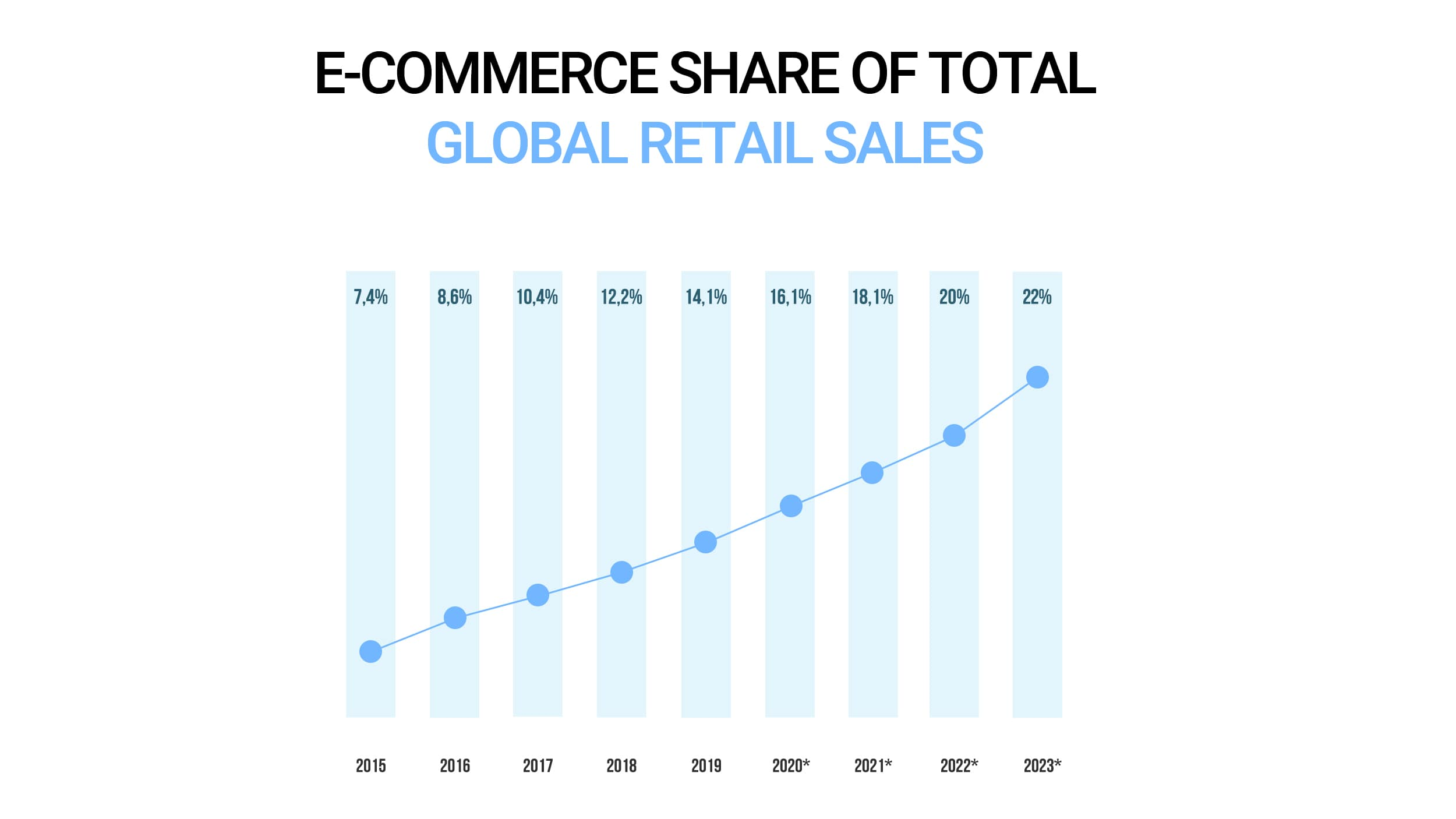E-commerce share of total global retail sales from 2015 to 2023