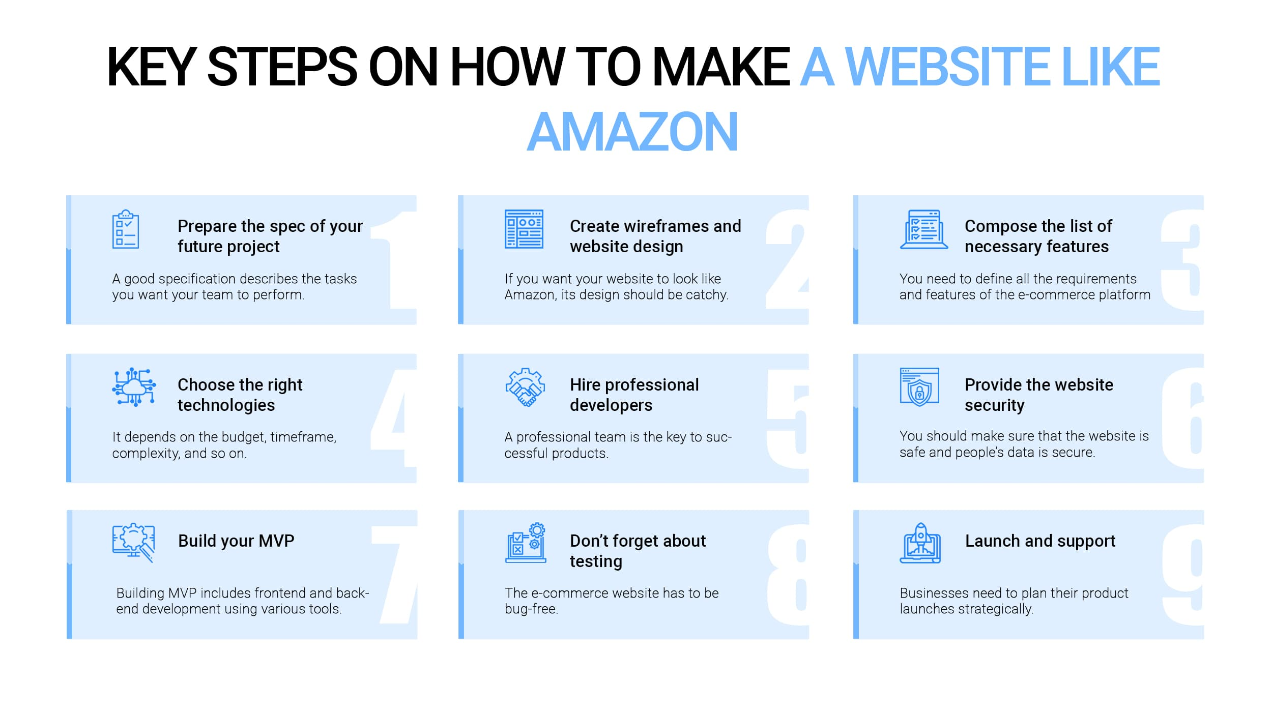 How to make a website like amazon