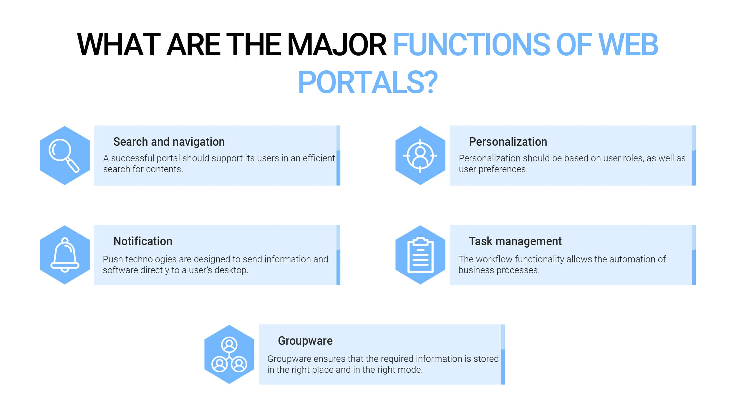 Major functions of online portal