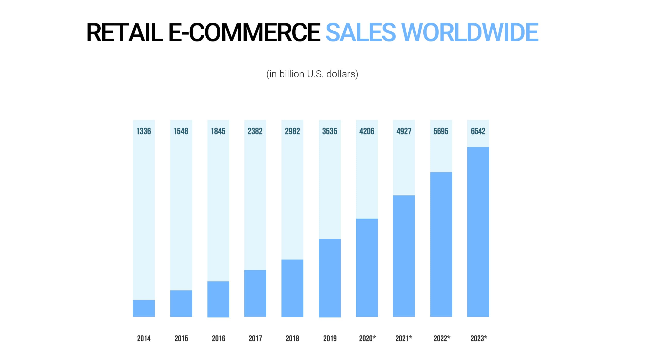 Retail e-commerce sales worldwide from 2014 to 2023