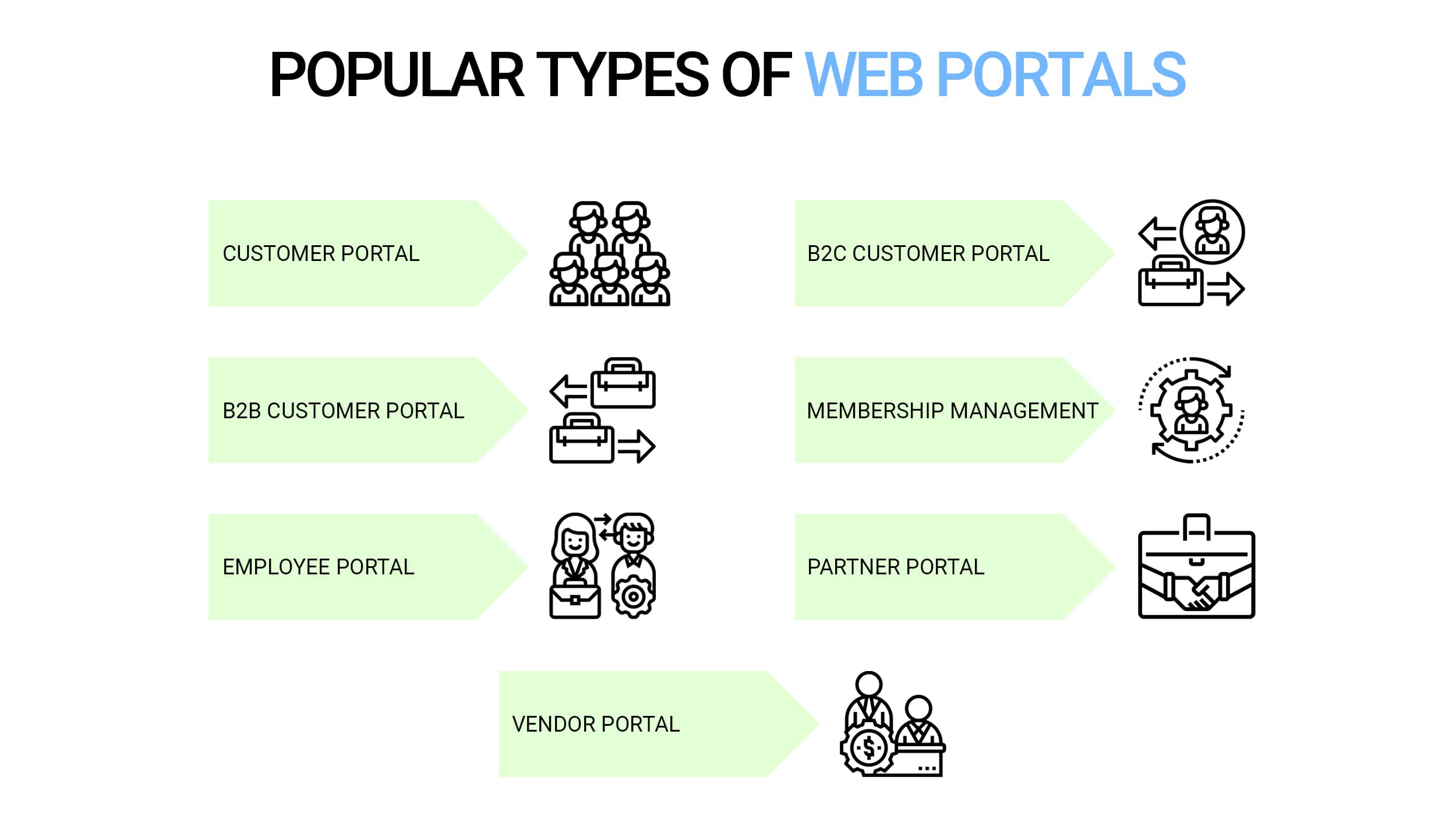 Types of web portals
