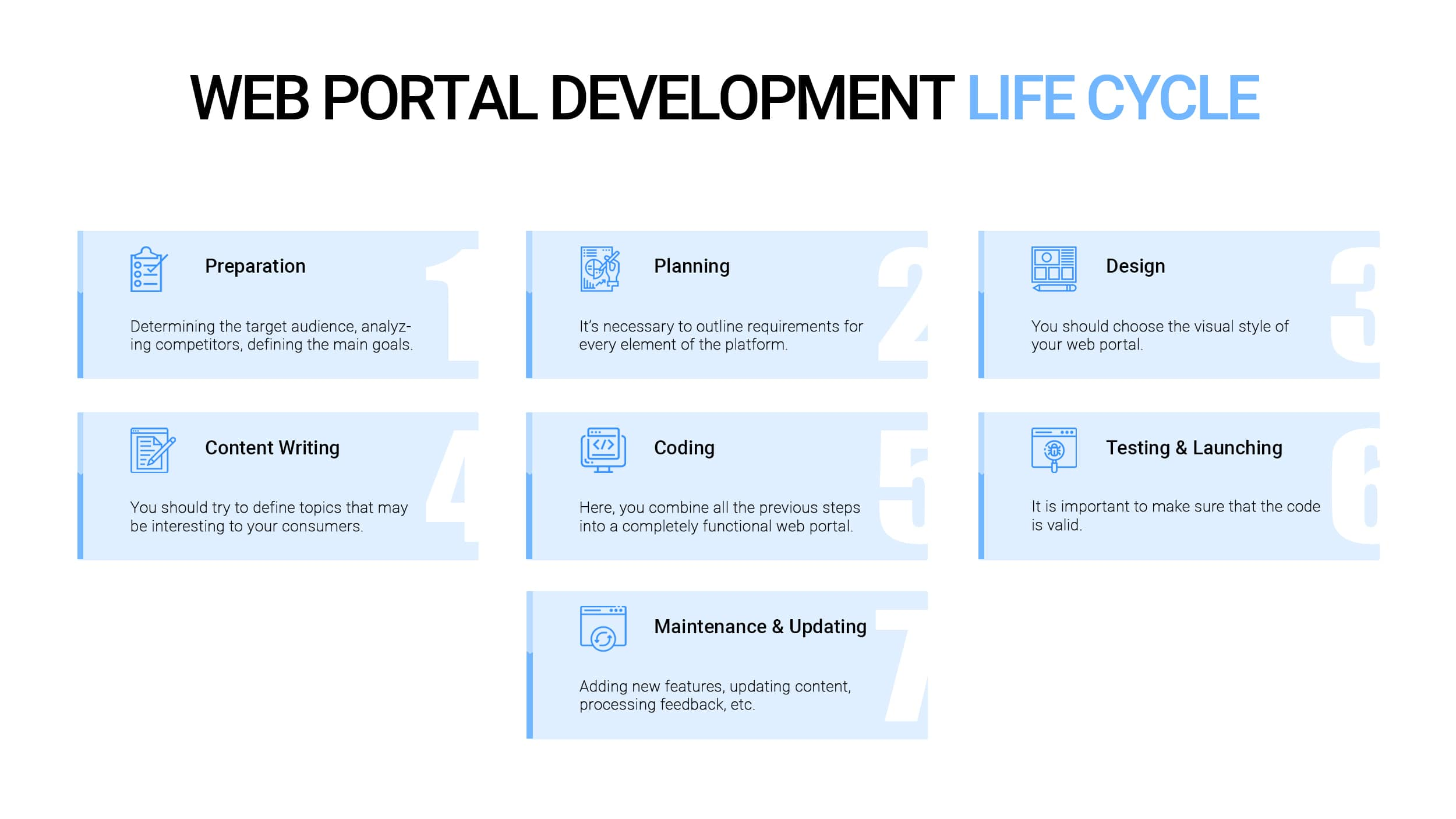 Web portal development steps