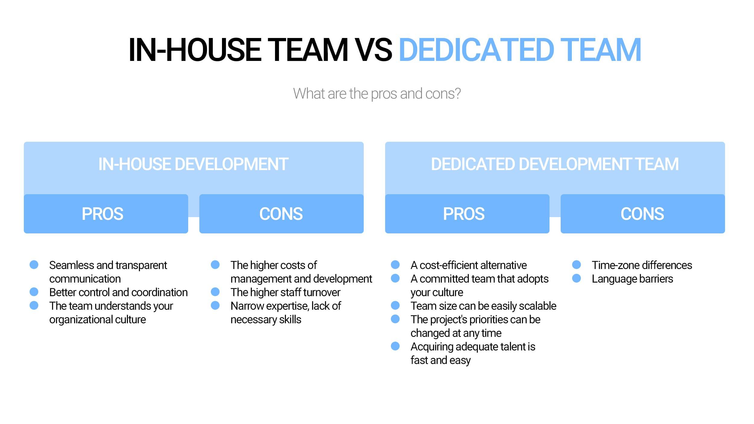 Dedicated development team Vs In-house developers
