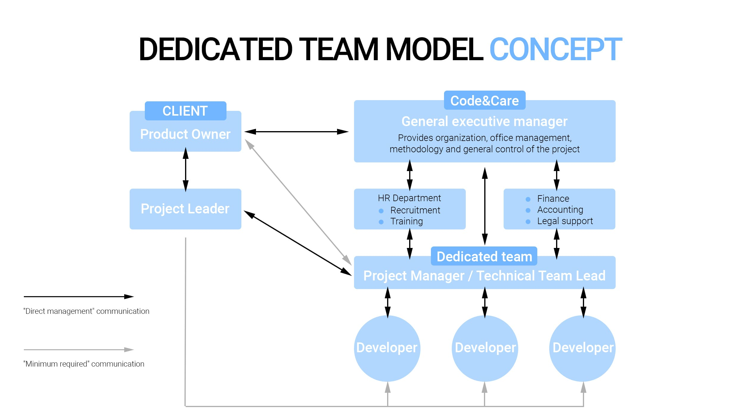 Dedicated team model concept