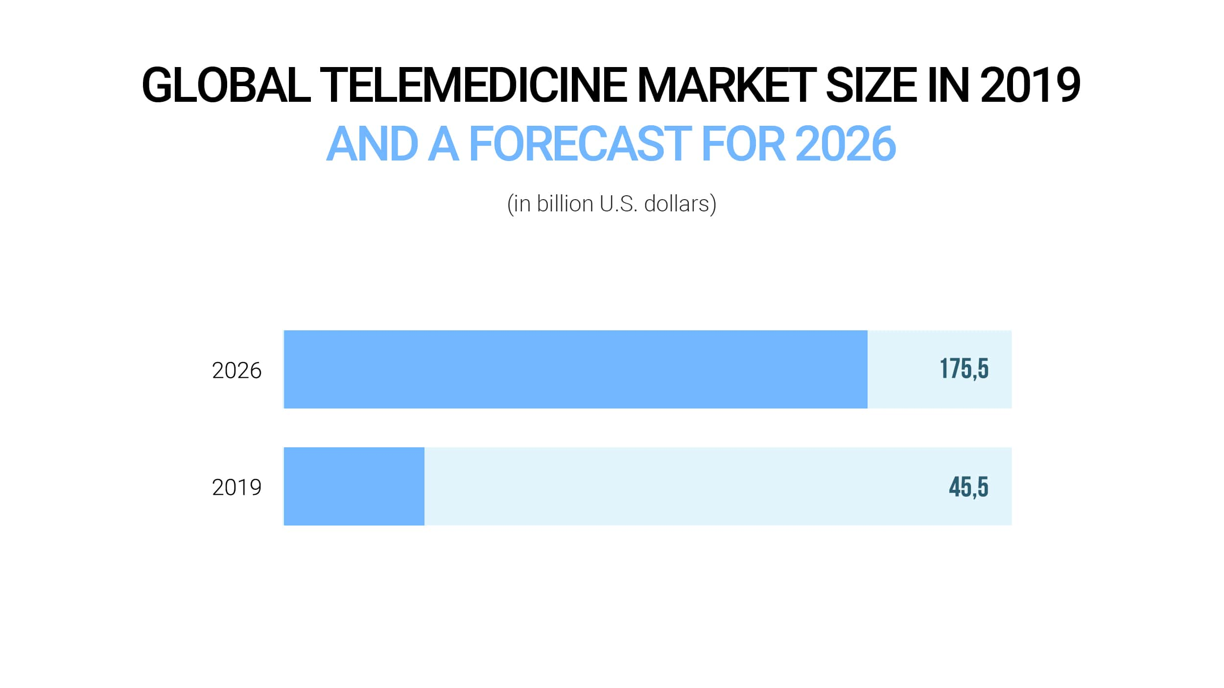 Global telemedicine market size in 2019 and a forecast for 2026