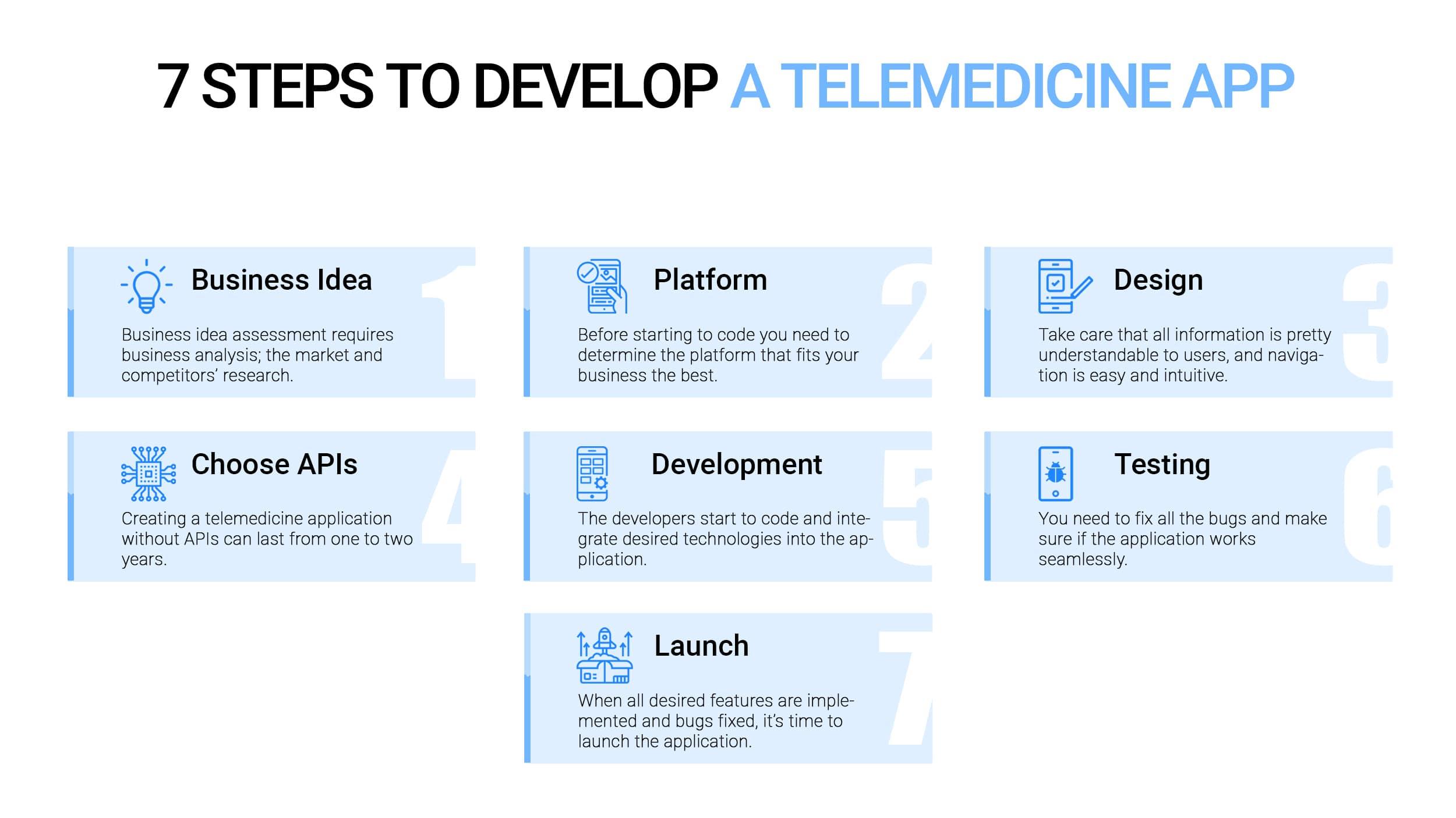 How to develop a telemedicine app