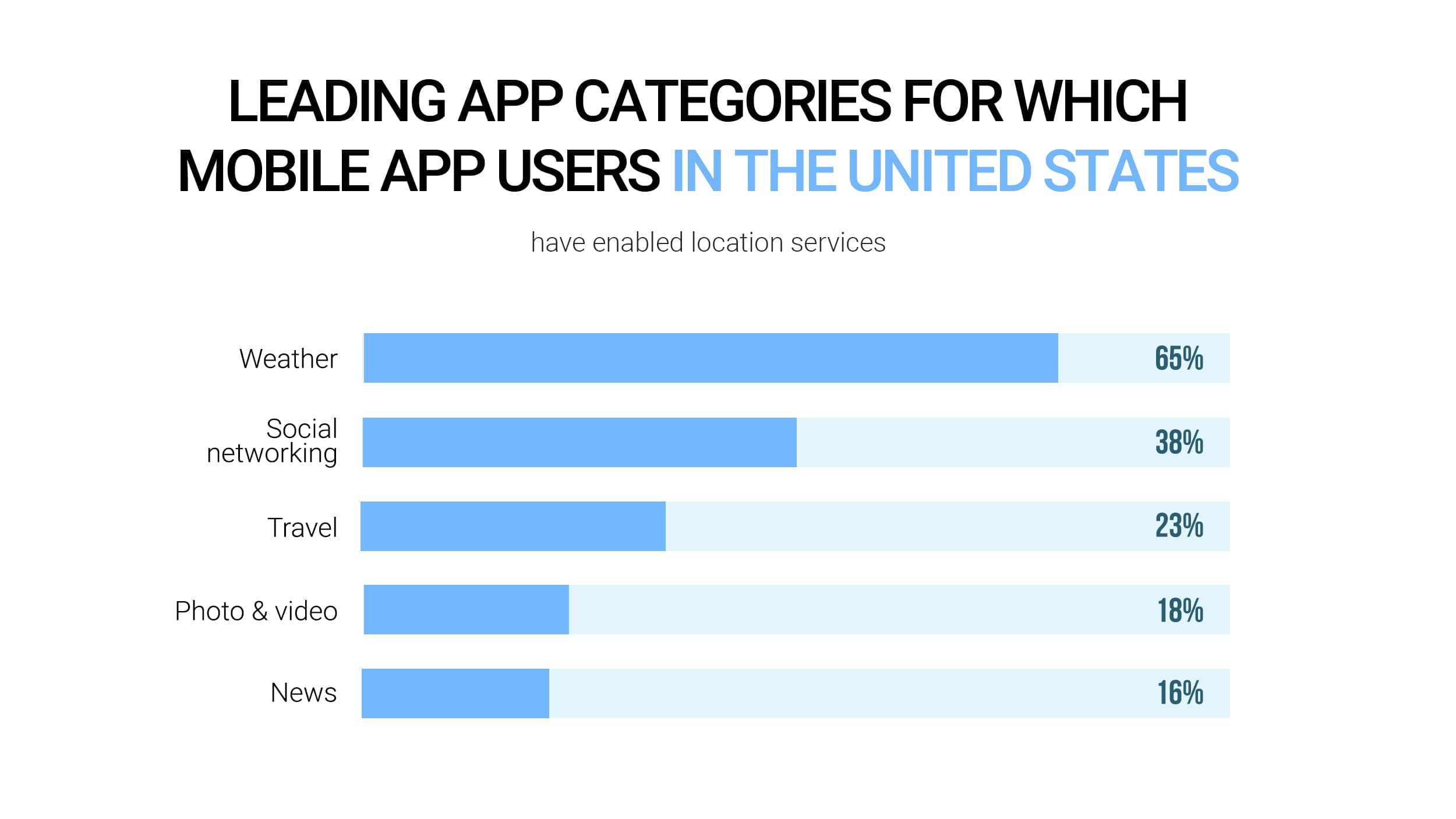Leading app categories for which mobile app users in the United States have enabled location services
