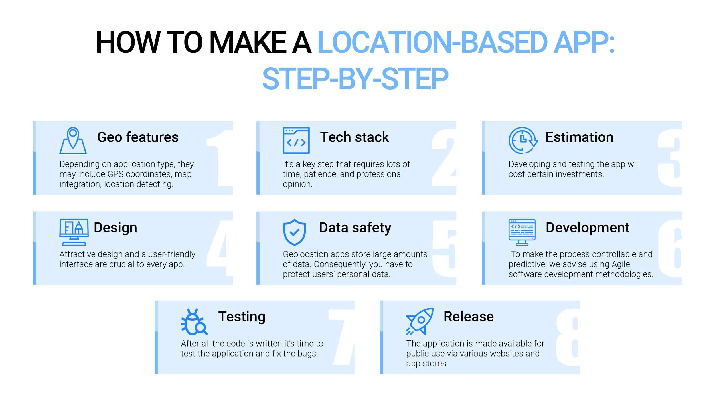 Main steps in geolocation app development