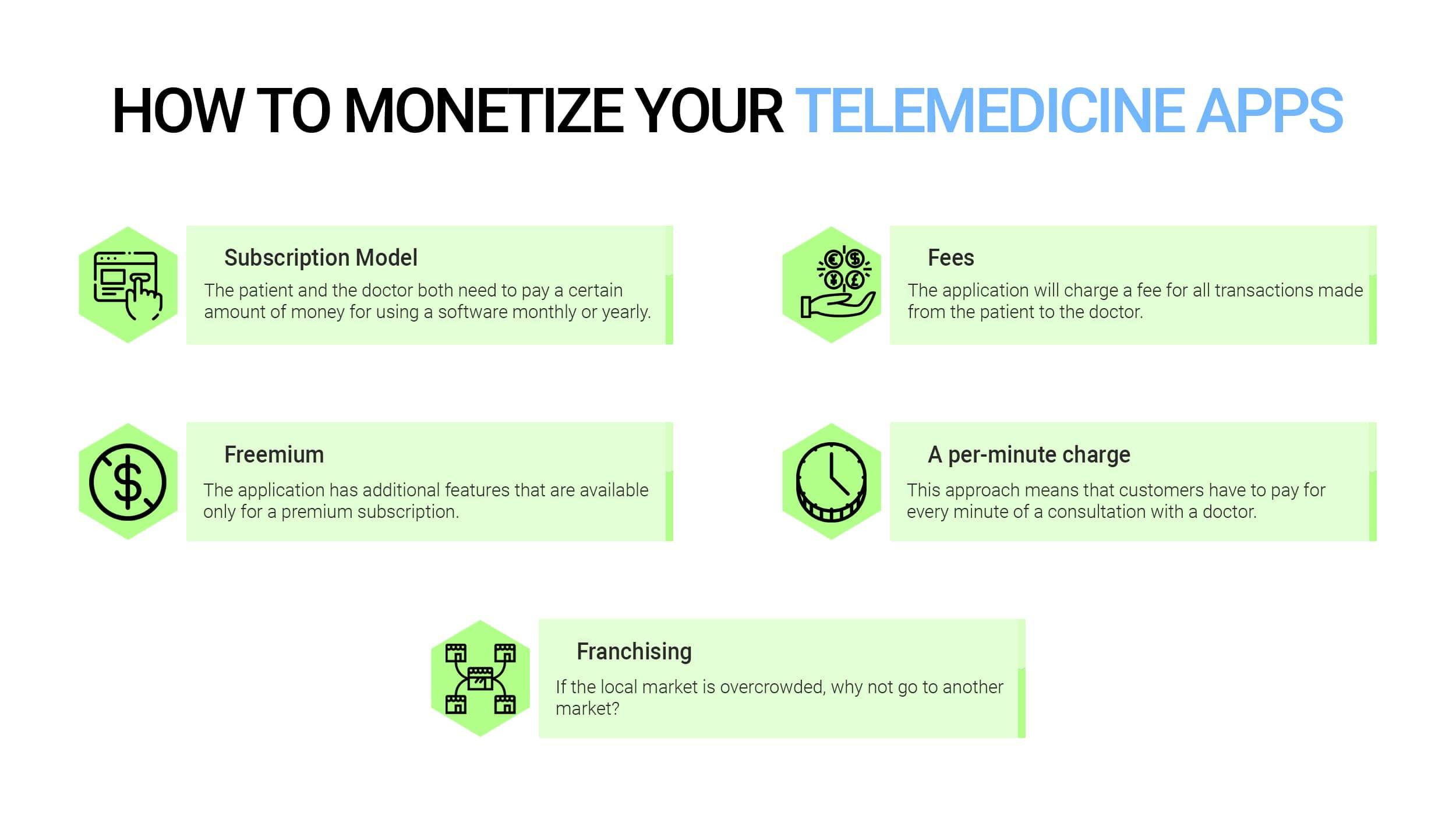 Monetization strategies for telemedicine apps