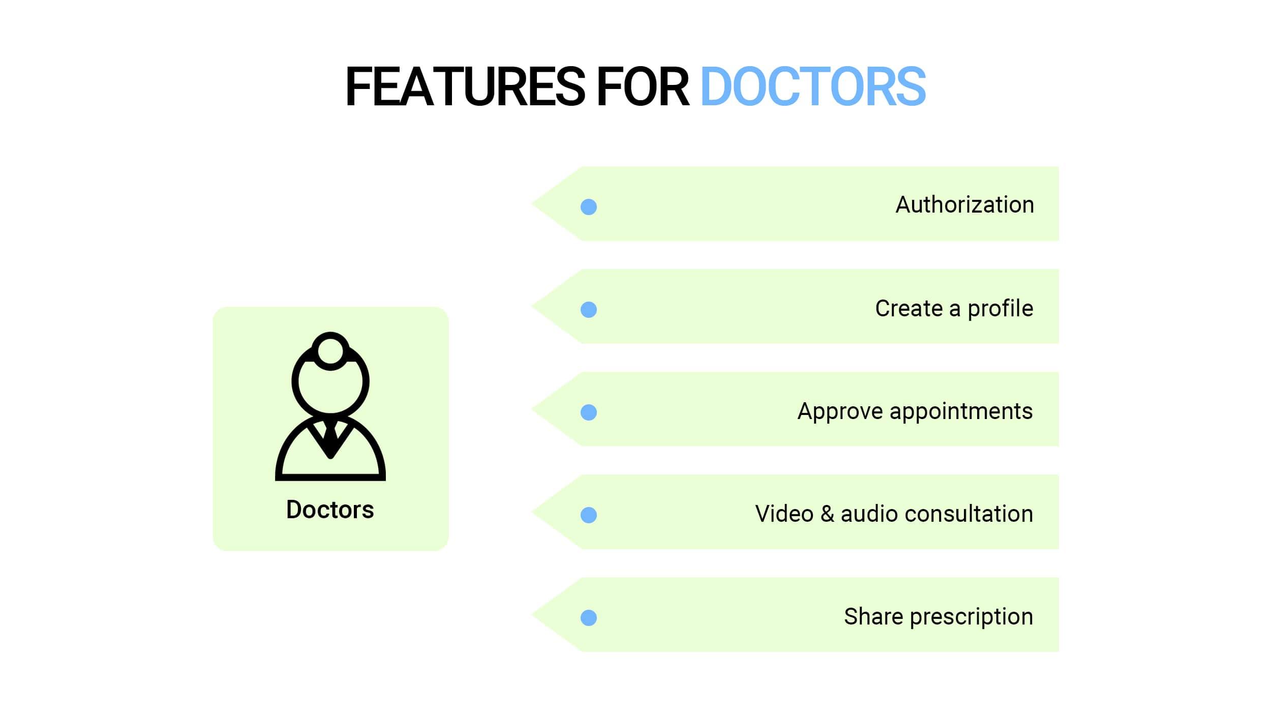 Telemedicine App Features for doctors