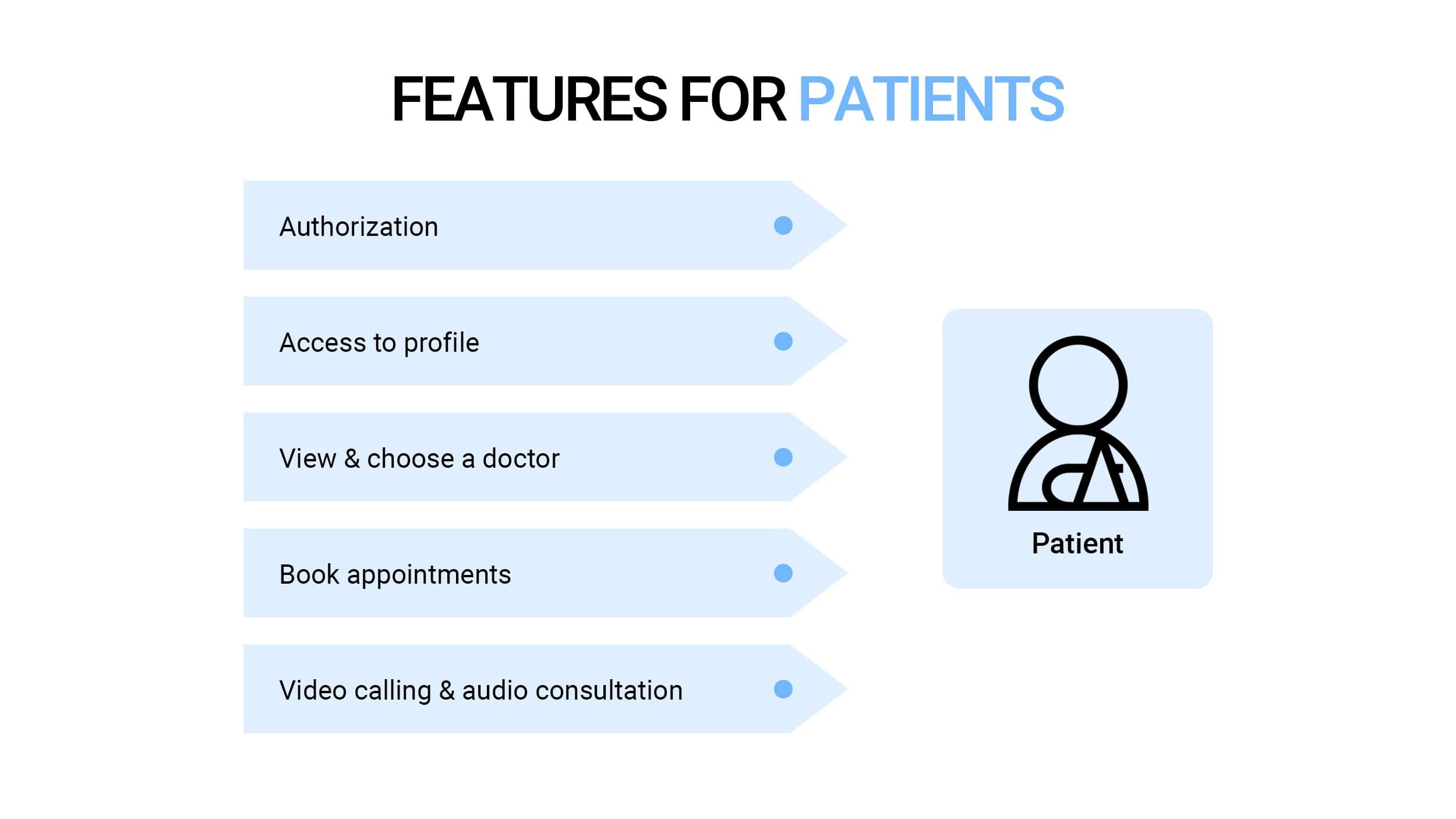 Telemedicine App Features for patients