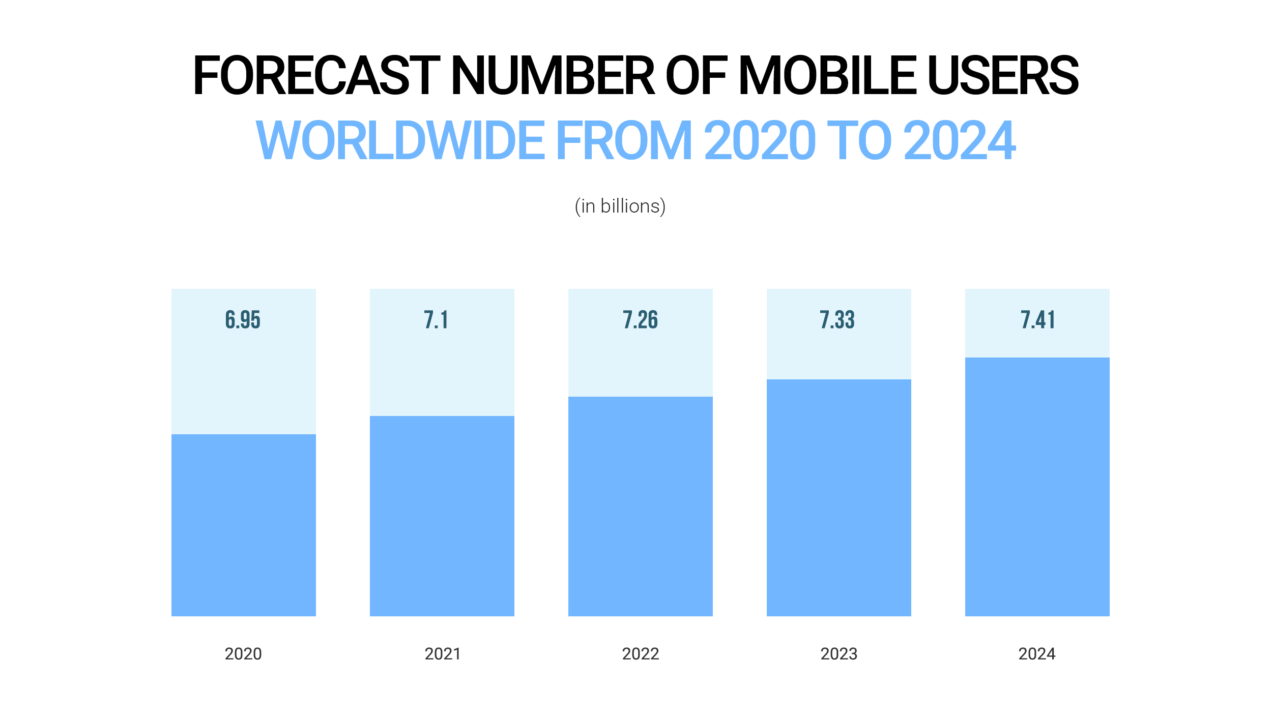 Forecast number of mobile users worldwide from 2020 to 2024