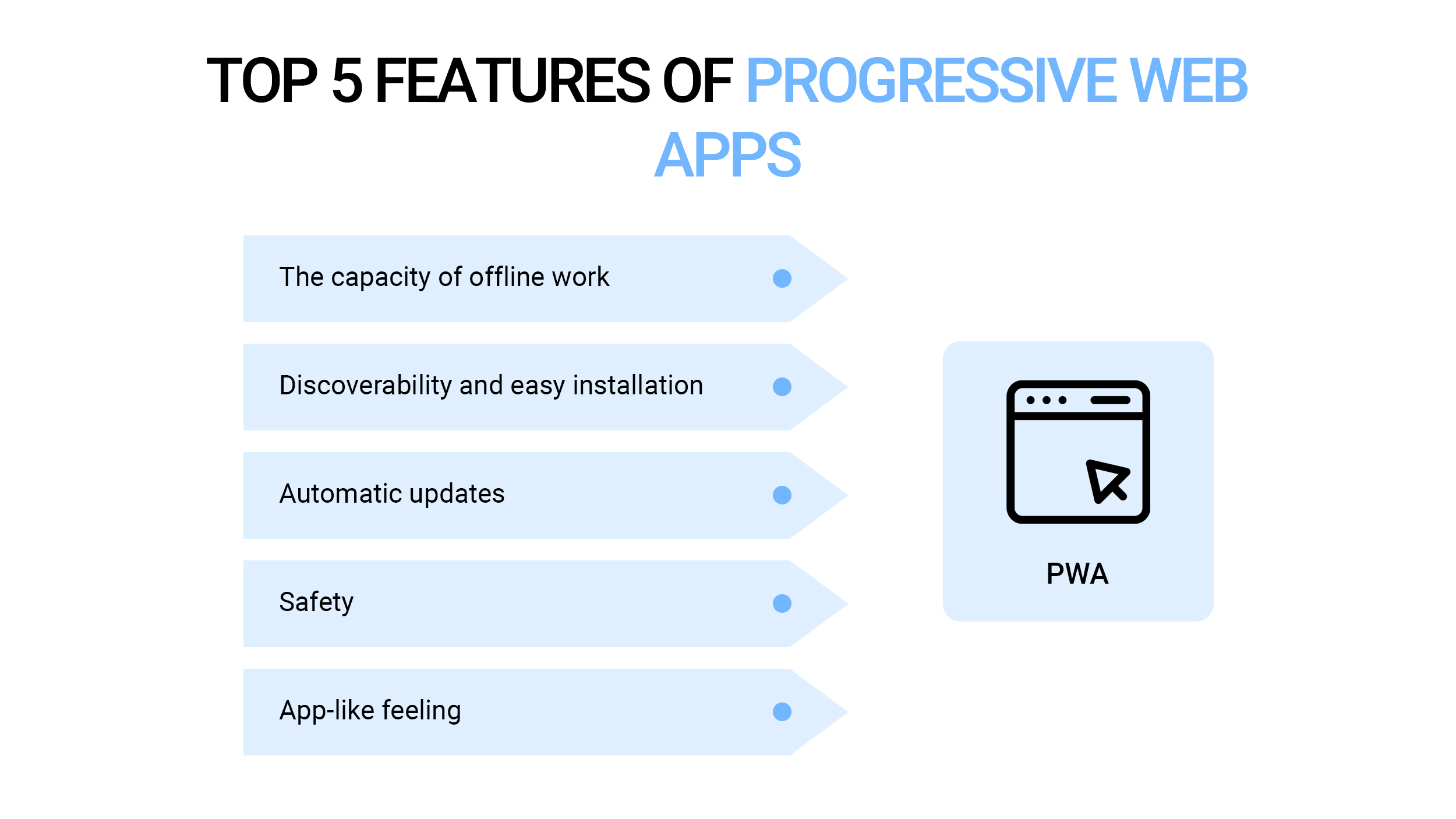 Main features of PWAs