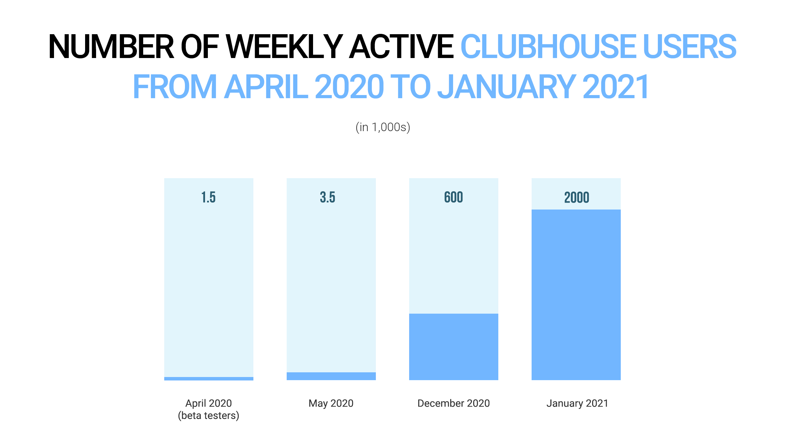 Number of weekly active Clubhouse users from April 2020 to January 2021