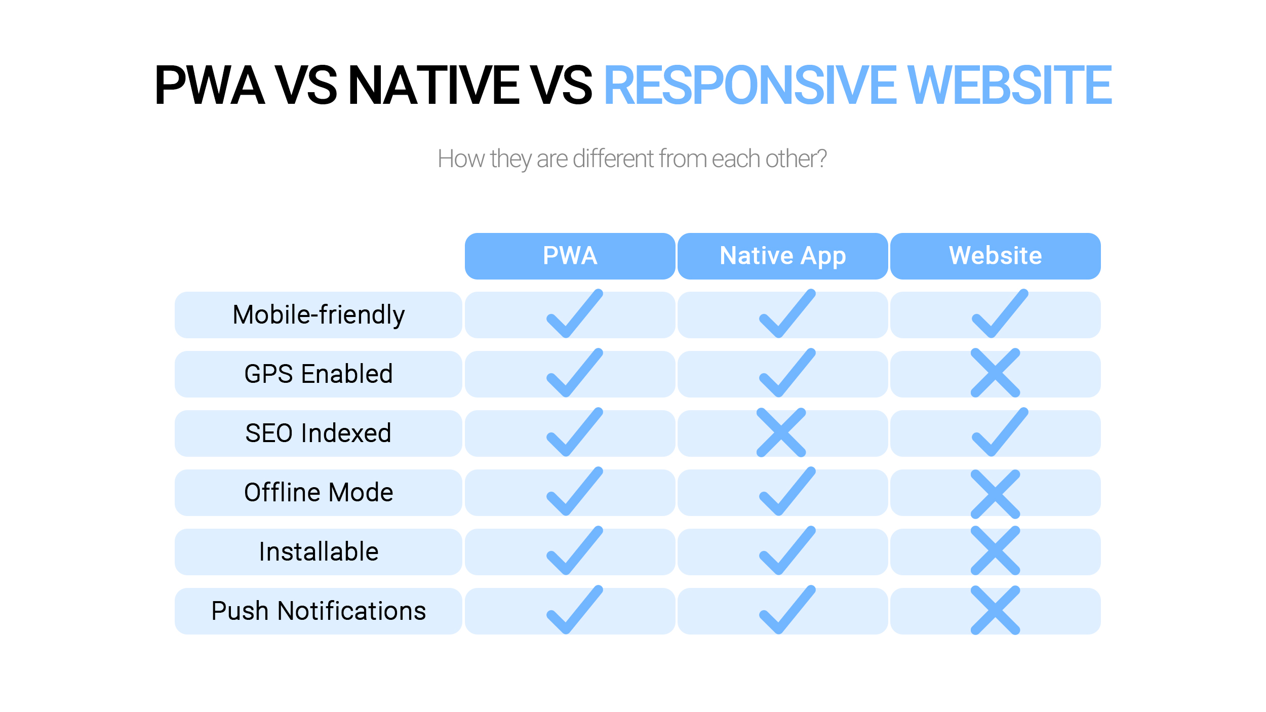 PWA vs Native Apps vs Responsive websites