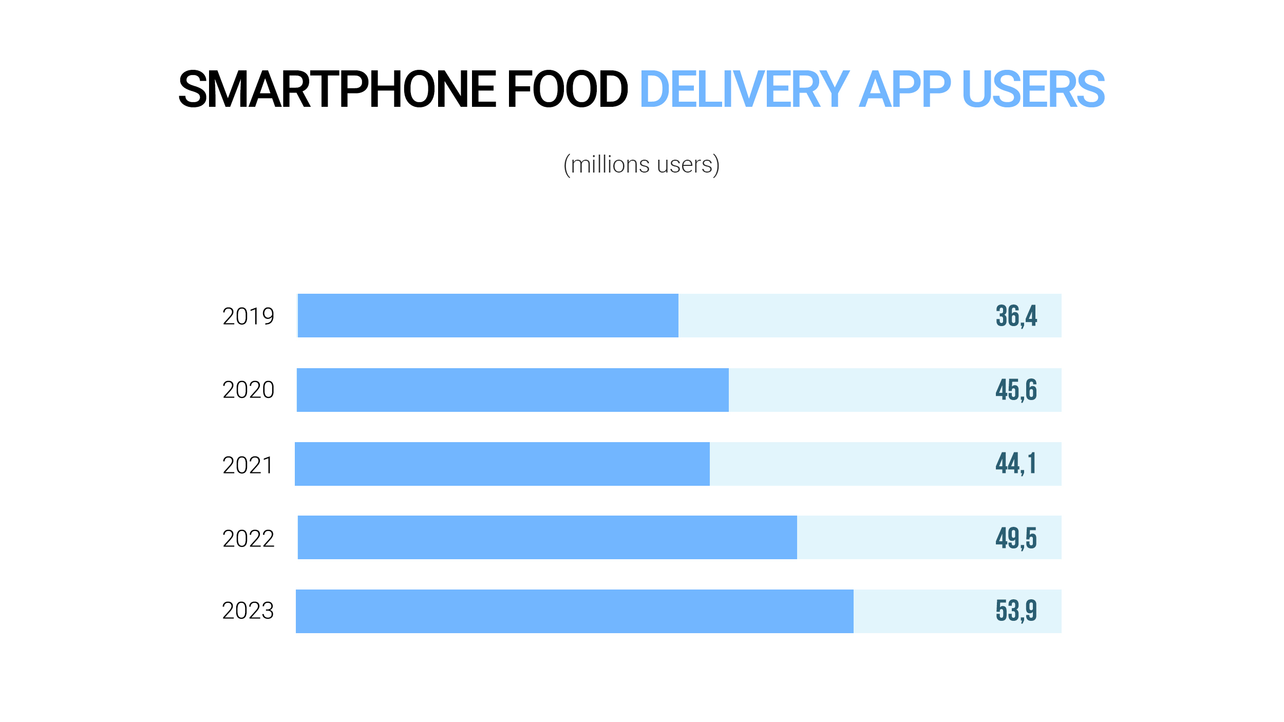 The number of smartphone food delivery app users