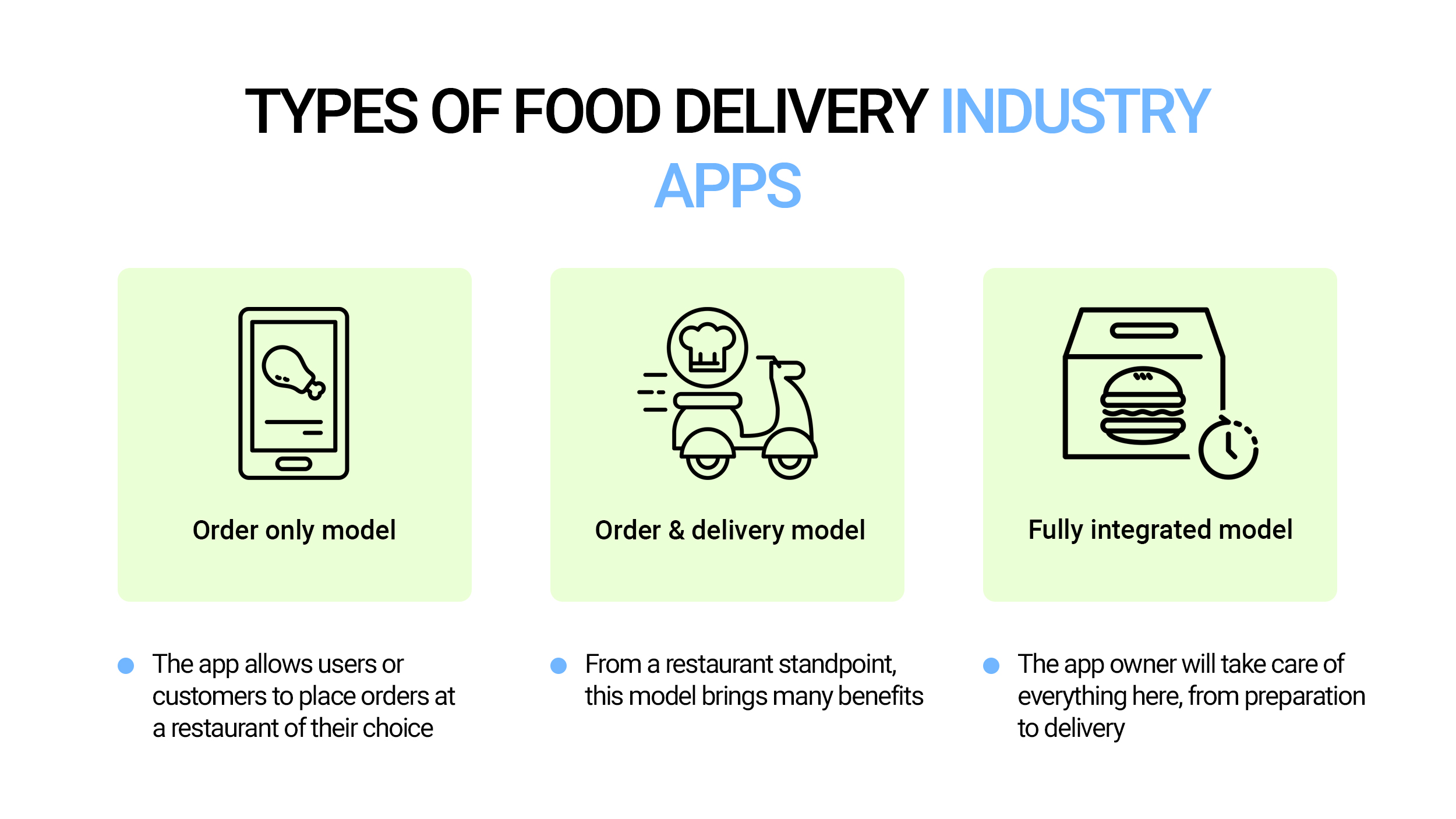 Types of food delivery apps