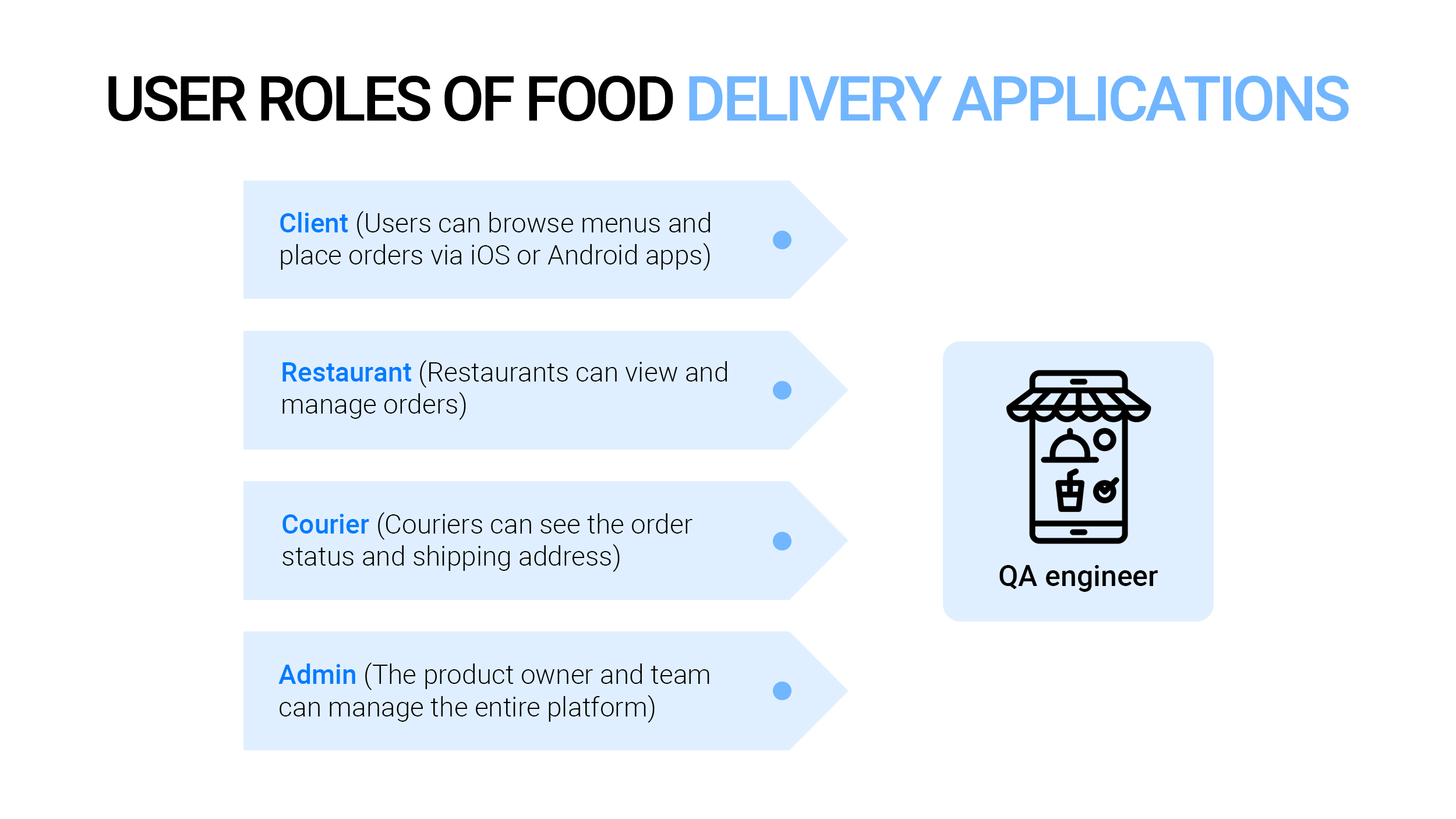 User roles of food delivery apps