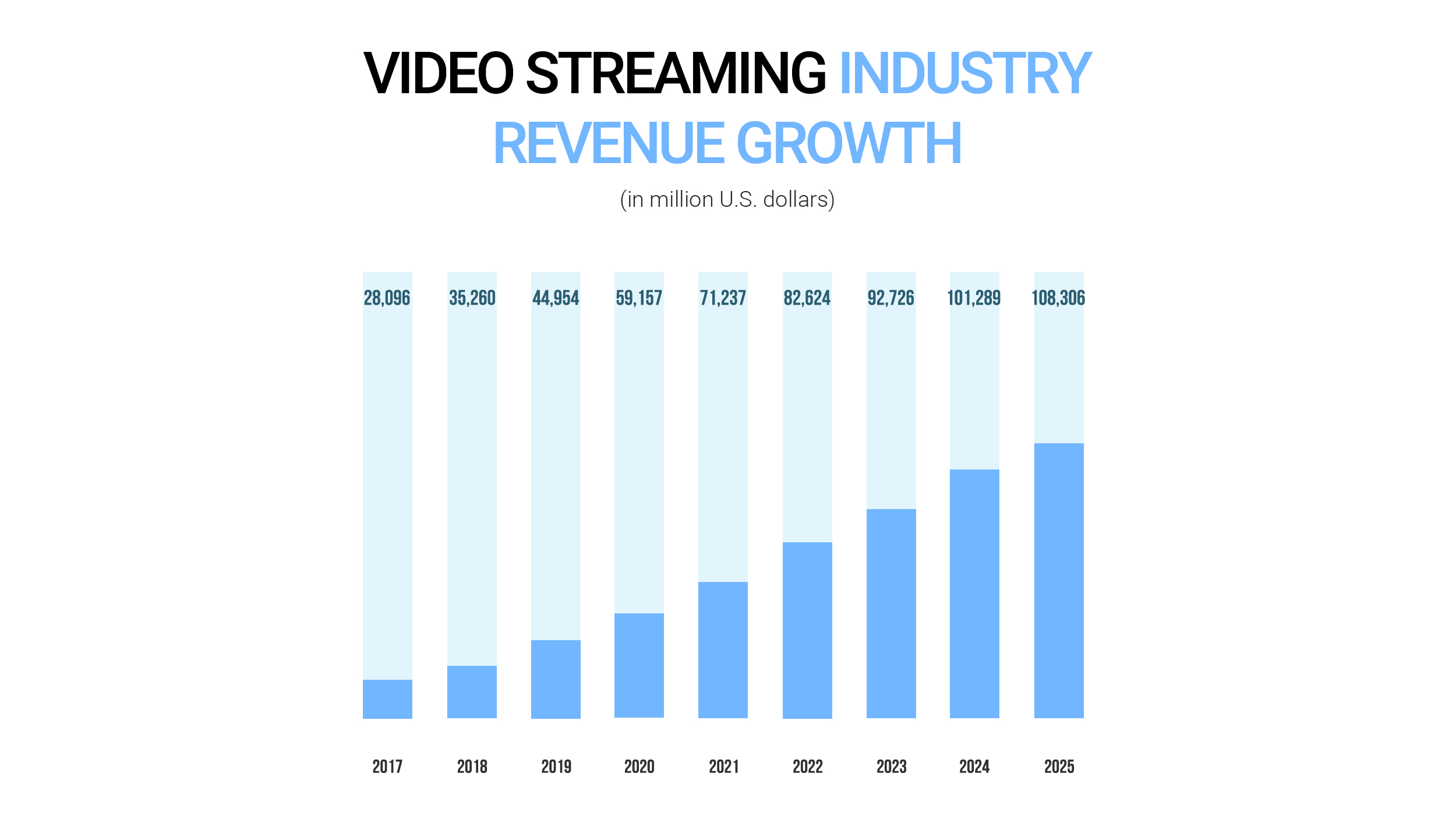Video streaming industry revenue growth