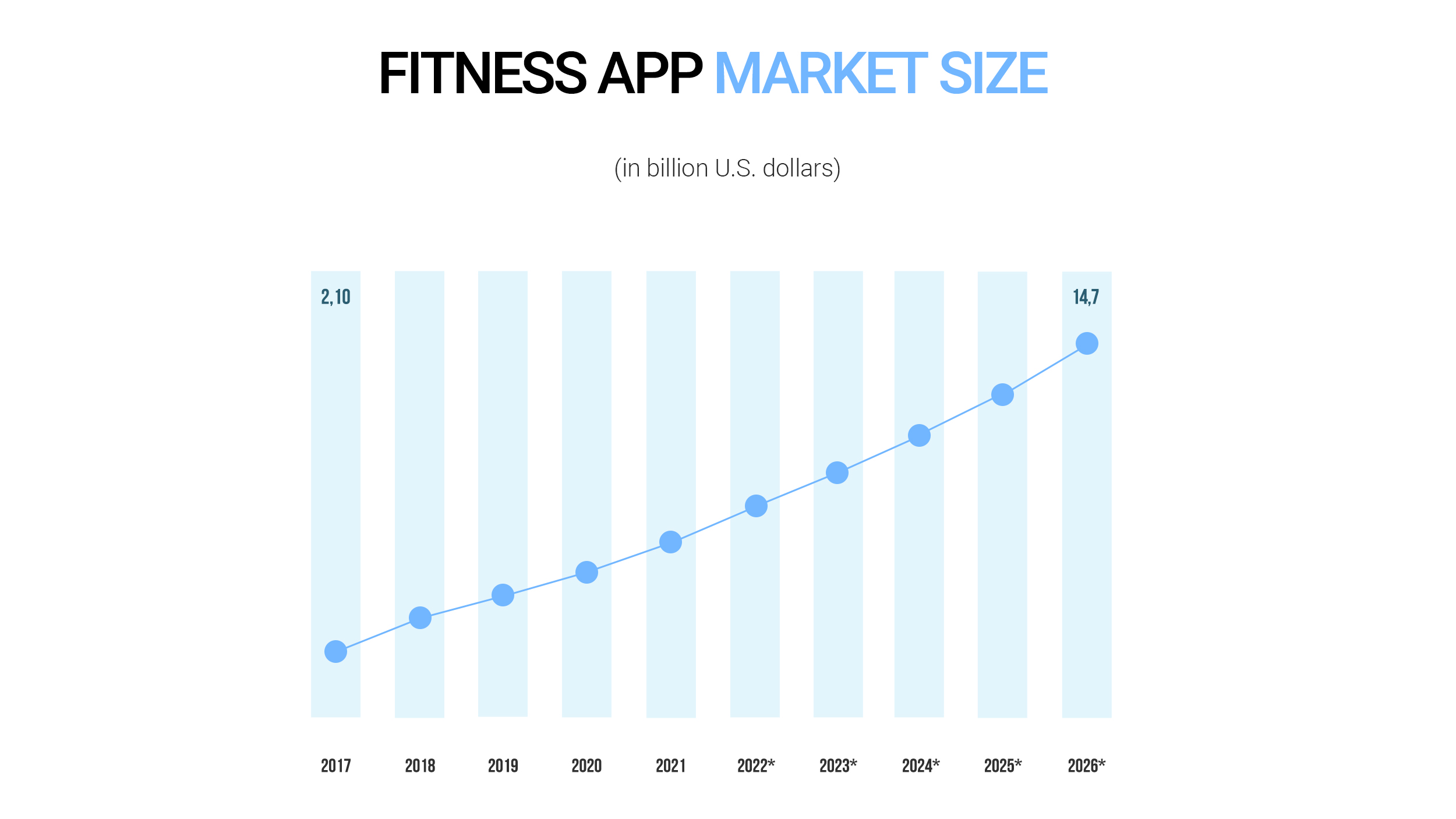 Fitness app market size growth