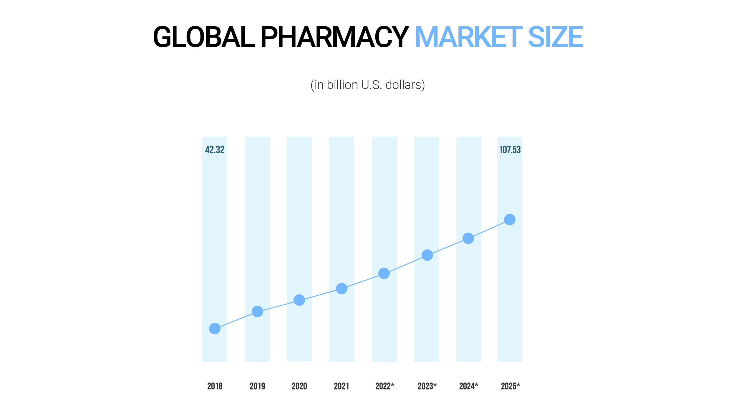 Global pharmacy market size