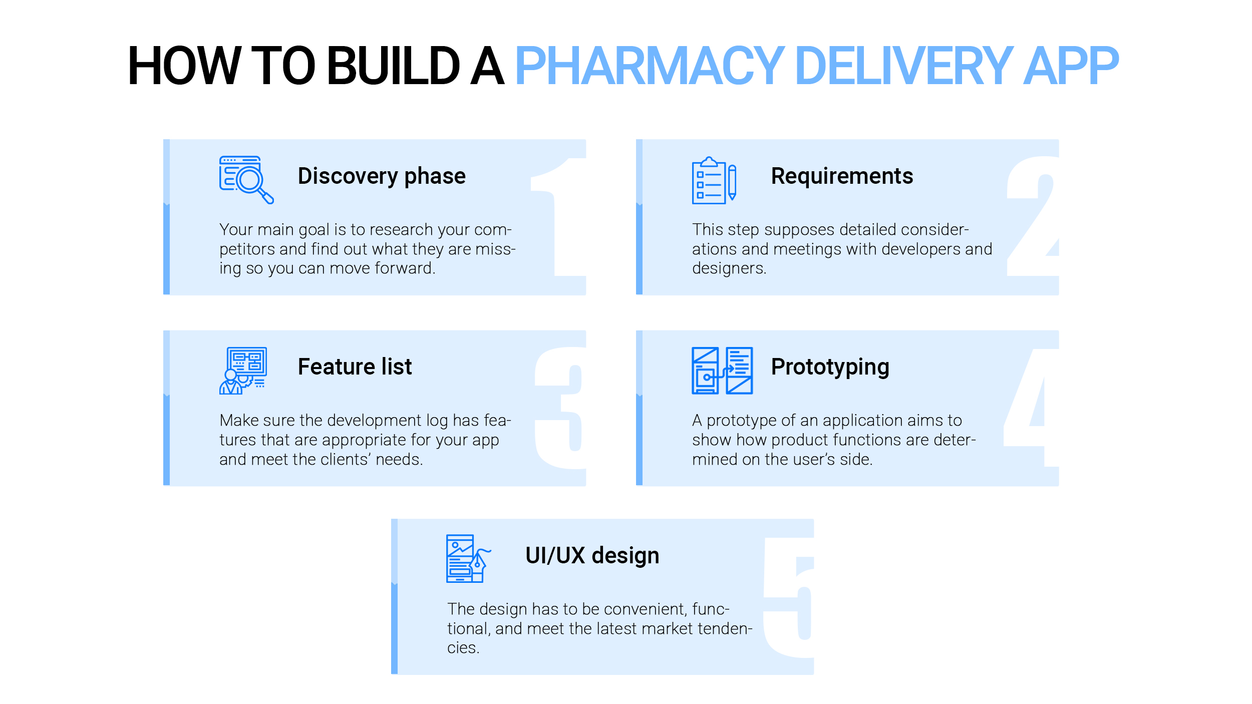 Main steps for pharmacy delivery app development