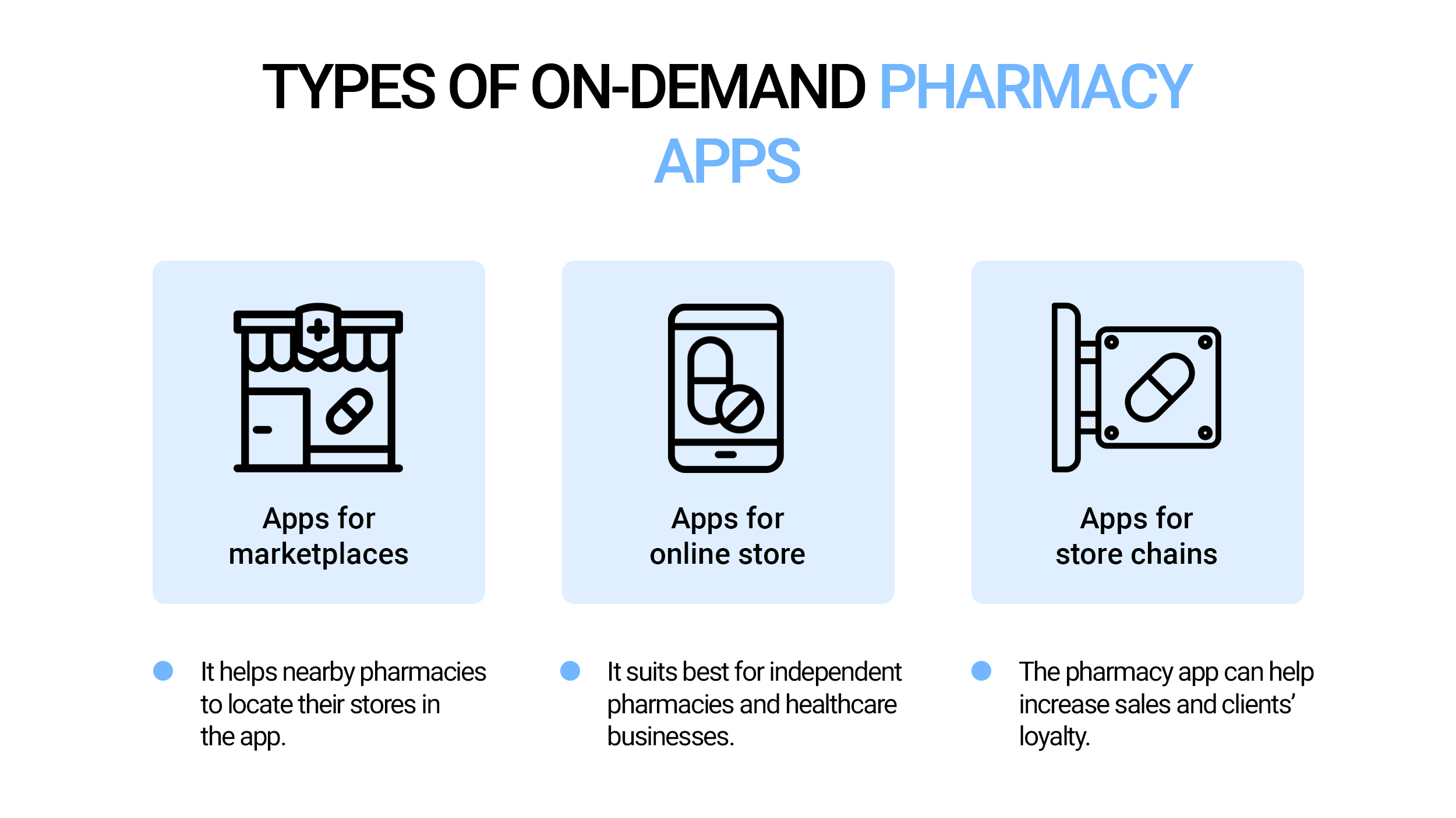 Types of on-demand pharmacy apps