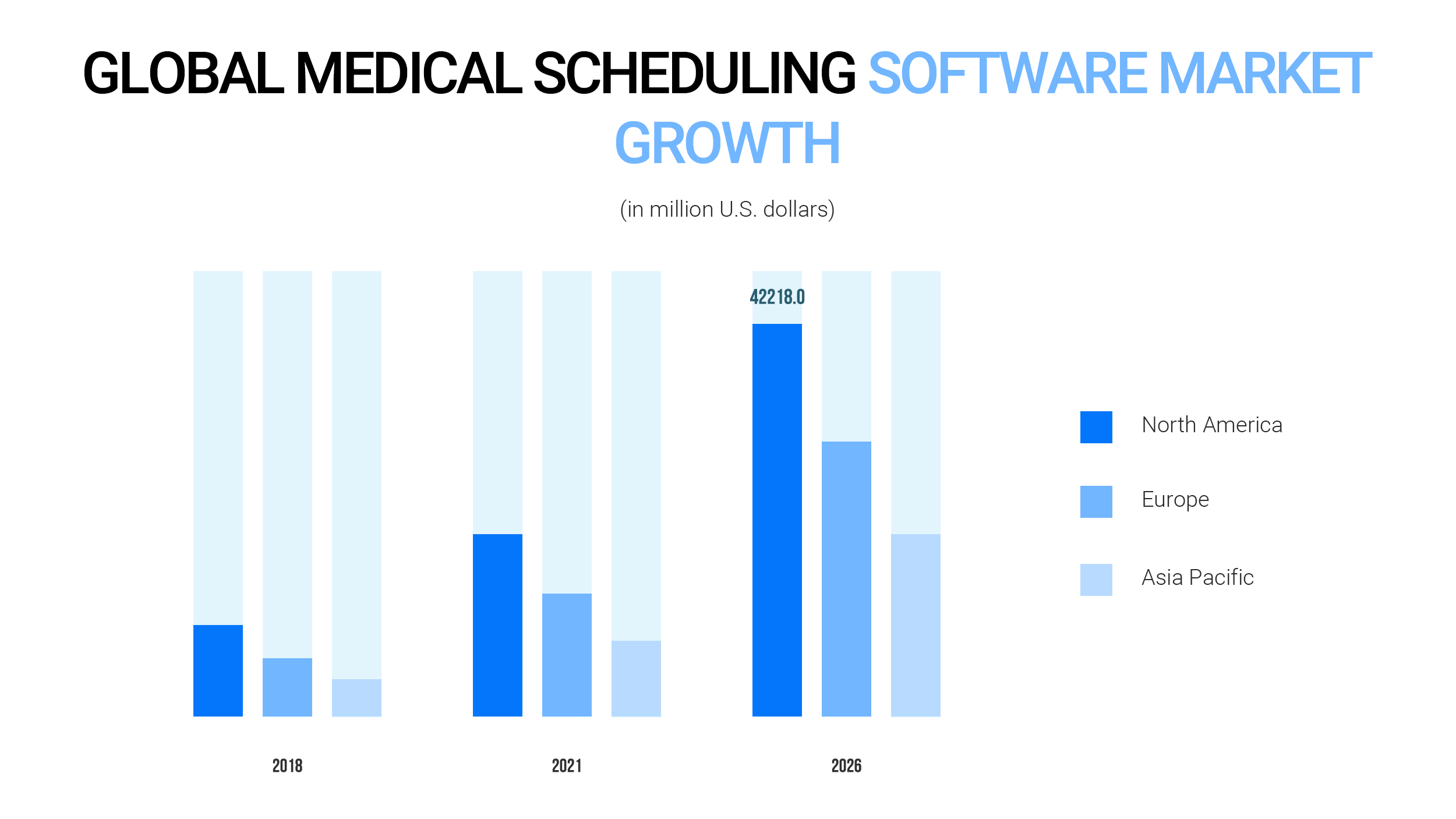 Global medical scheduling software market growth