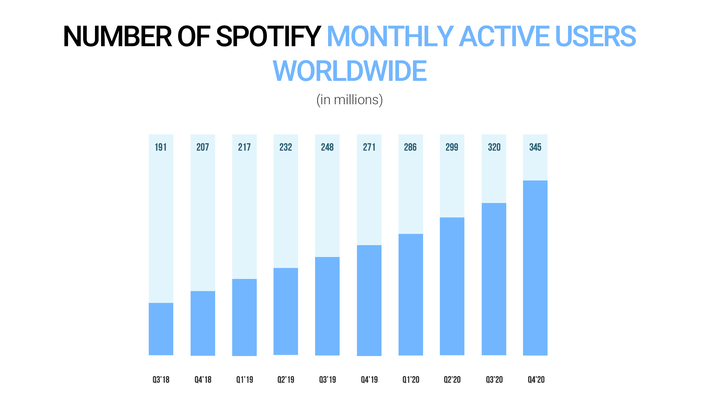 Number of Spotify monthly active users worldwide