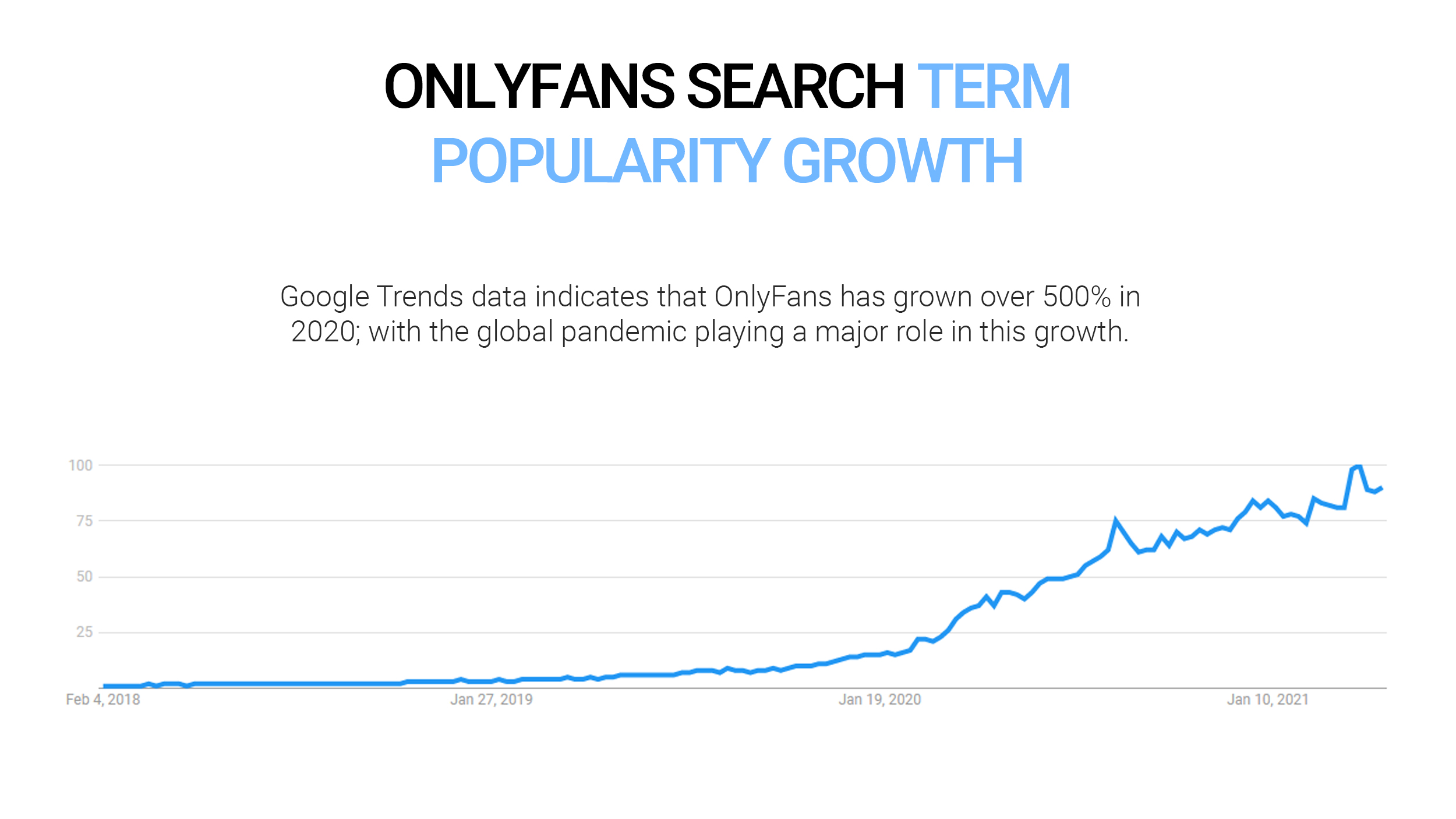 OnlyFans search term popularity growth data from Google Trends