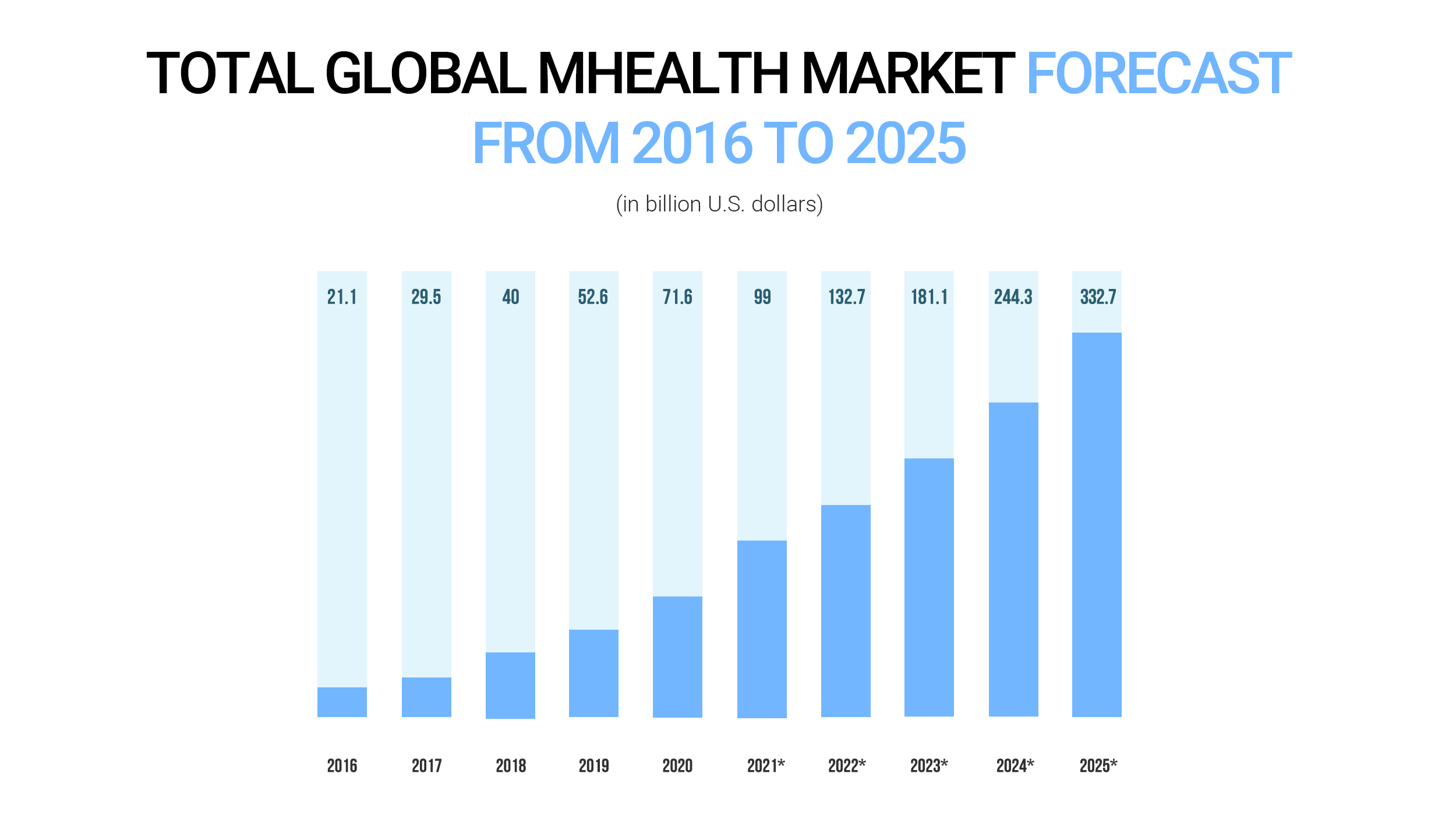 Total mhealth market size forecast worldwide 2016-2025
