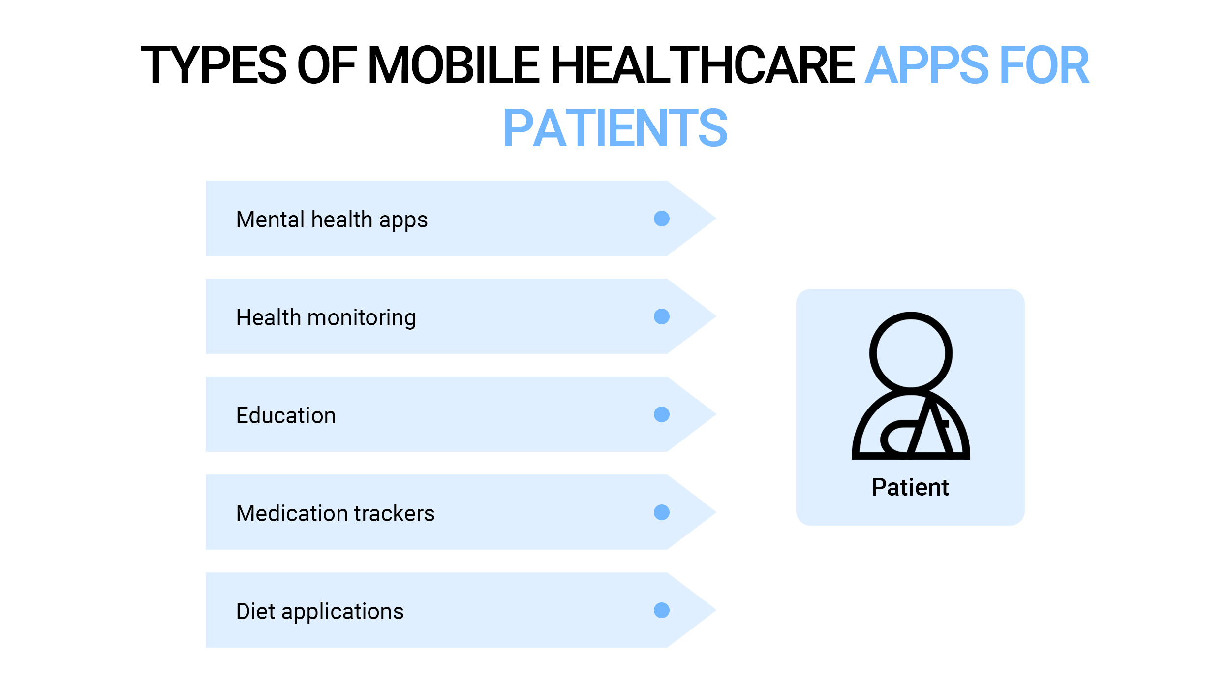 Types of mobile healthcare apps for patients