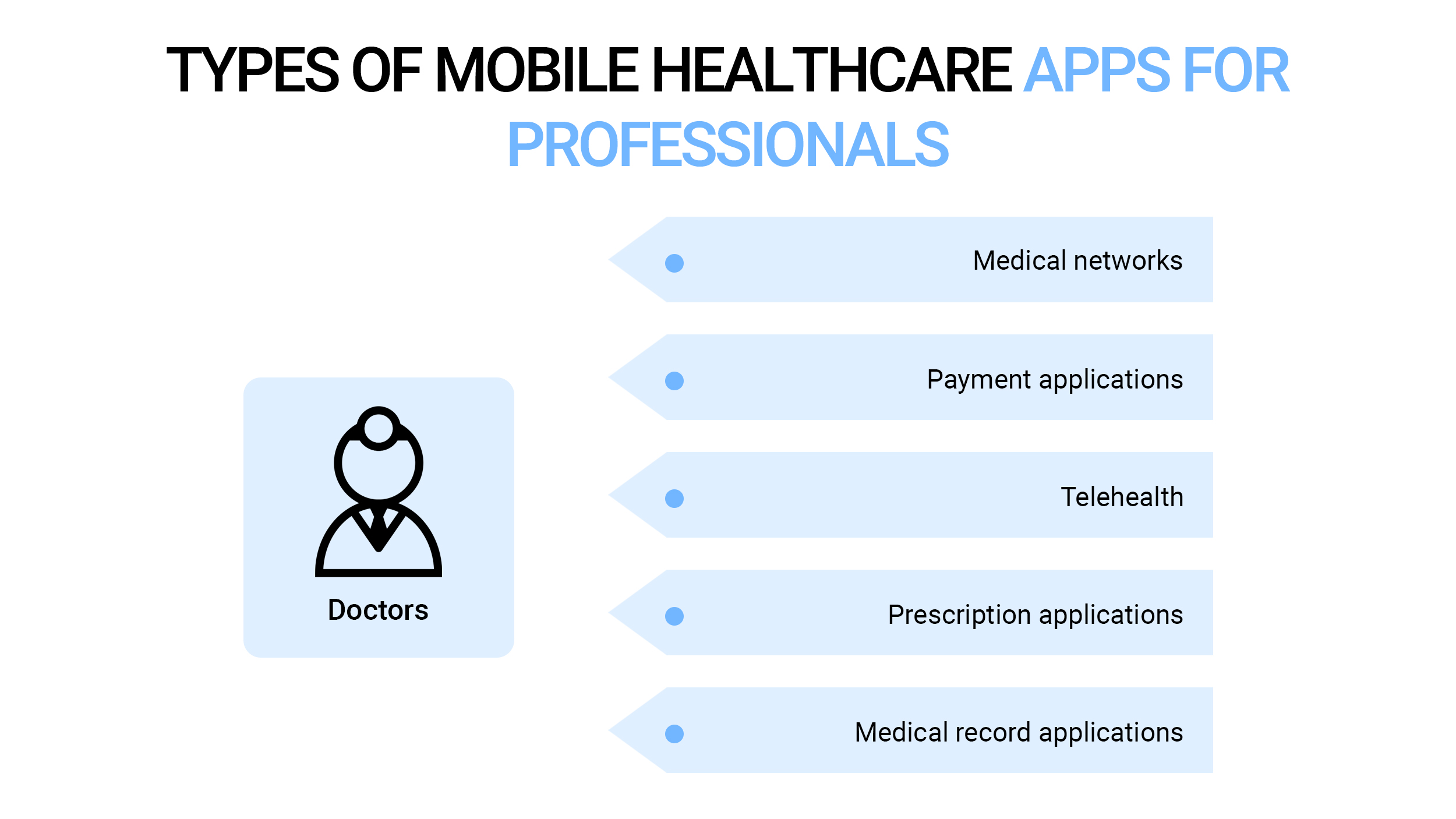Types of mobile healthcare apps for professionals