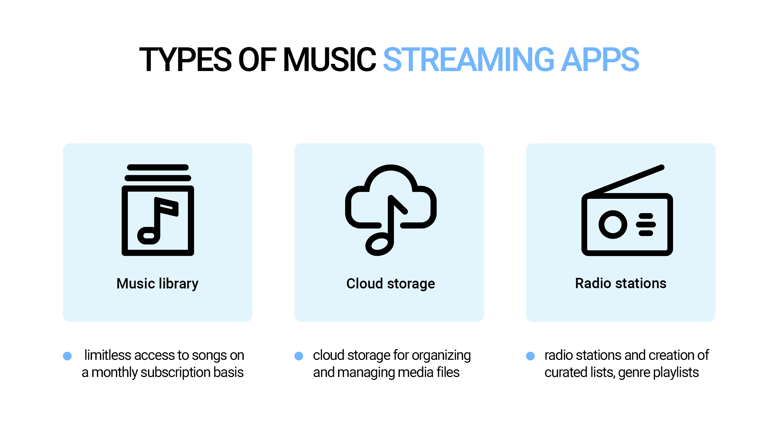 Types of music streaming apps