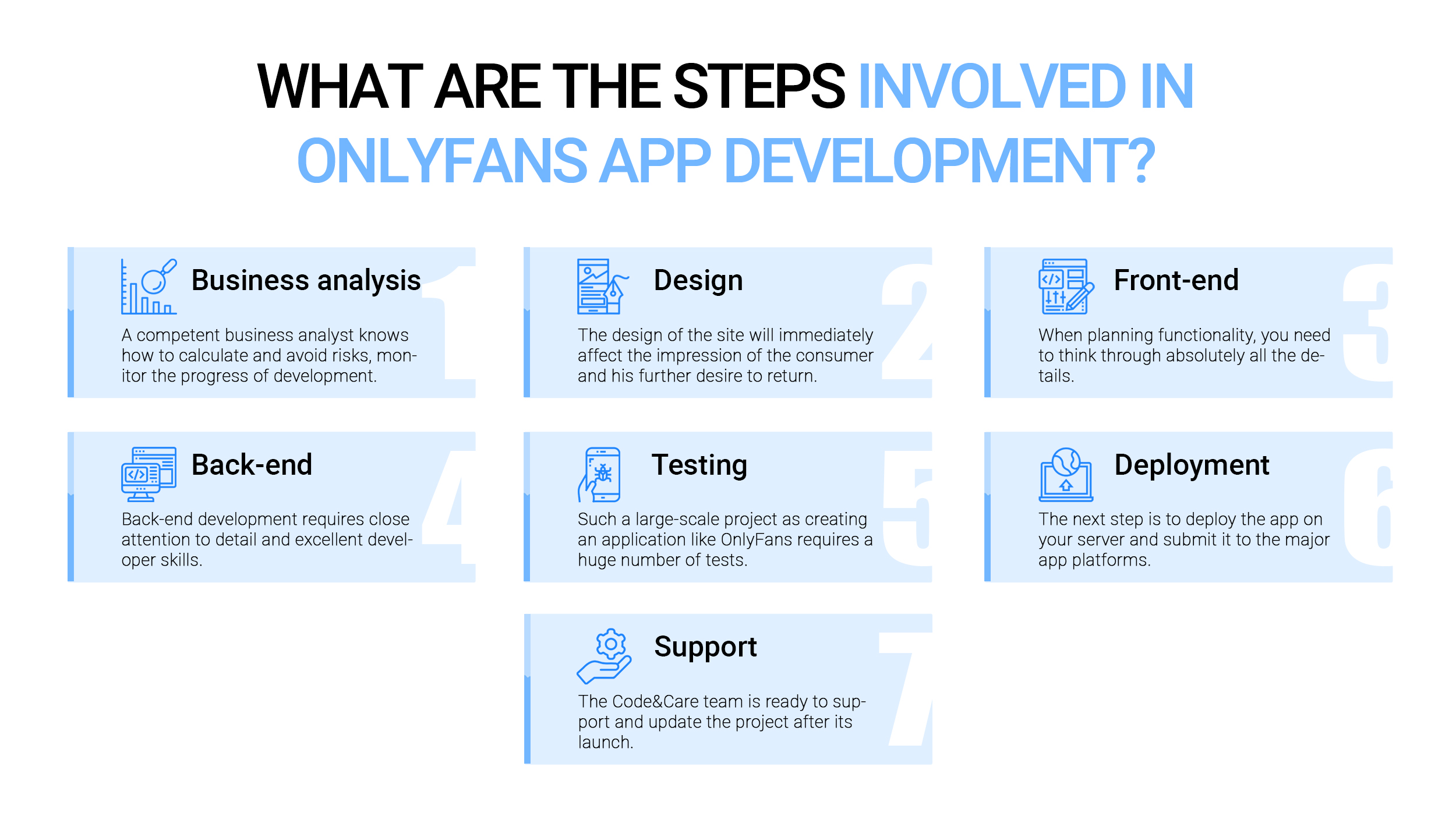 What are the steps involved in OnlyFans app development